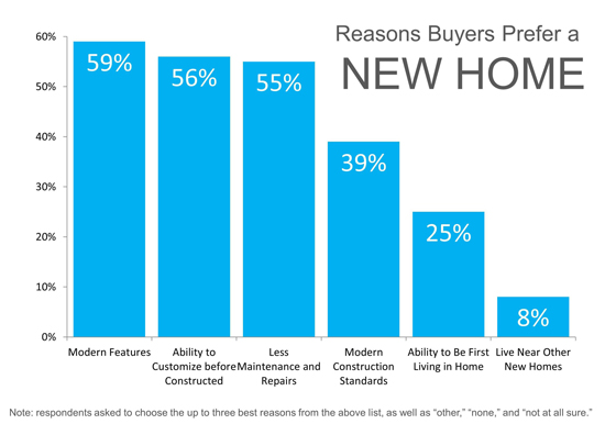 Reasons to Buy a New Home1