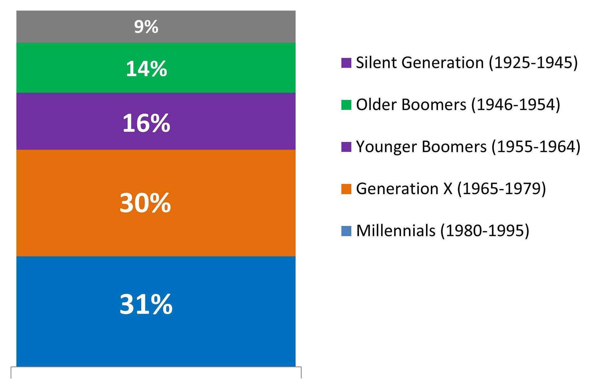 Millennial Buyers | The KCM Crew
