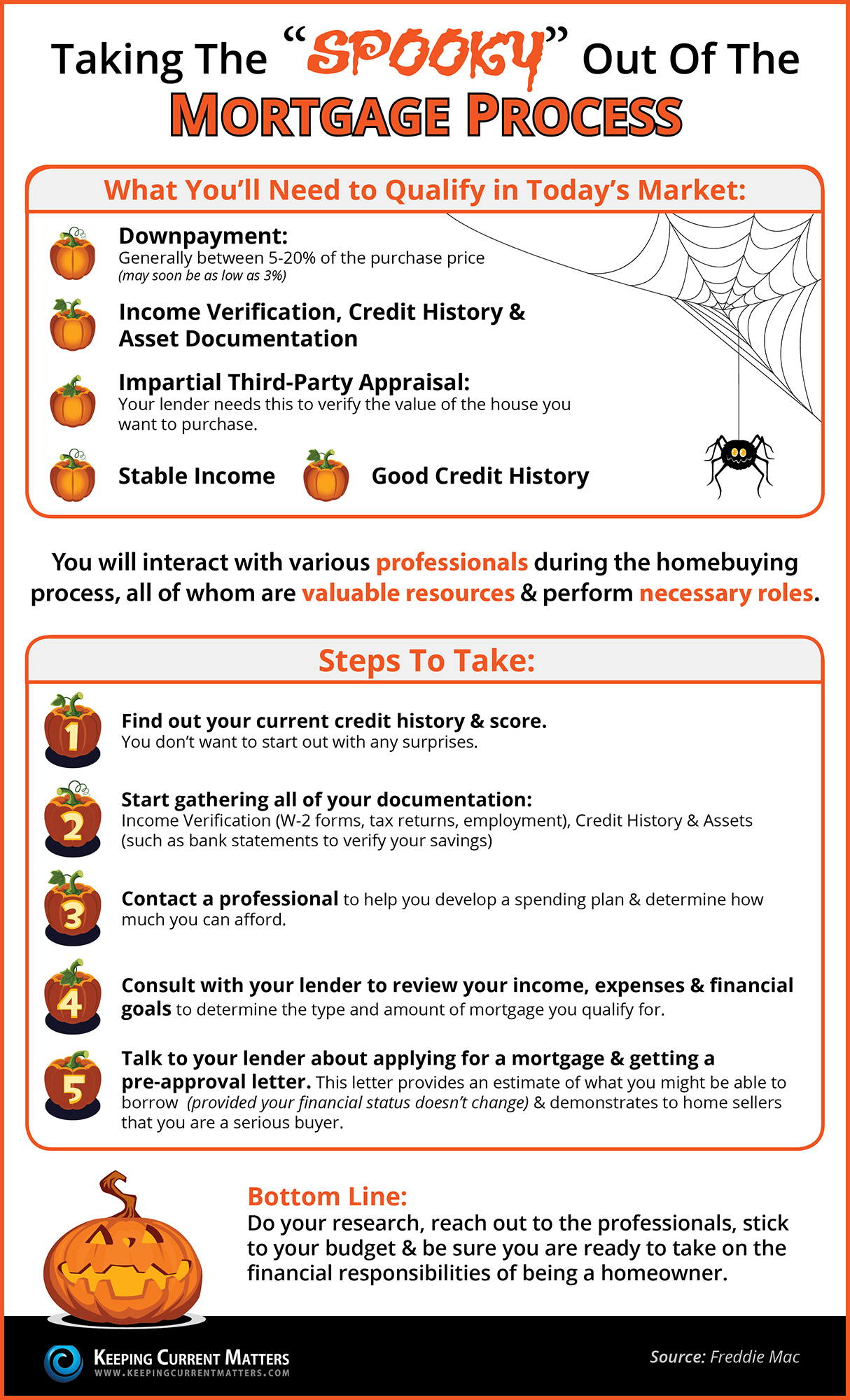 """Taking the """"Spooky"""" Out of the Mortgage Process 
