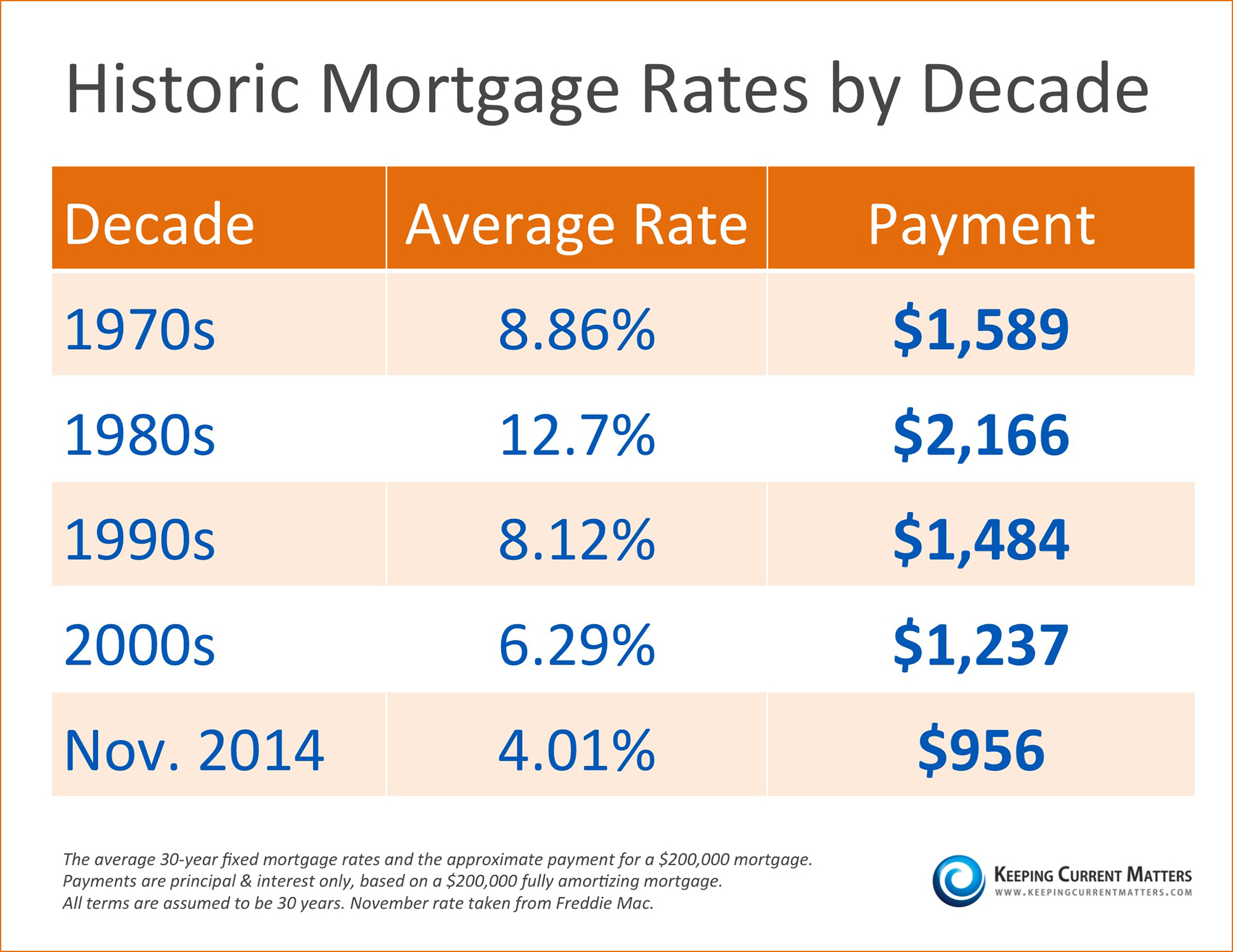 Historic Mortgage Rates by Decade [INFOGRAPHIC]   Keeping Current Matters