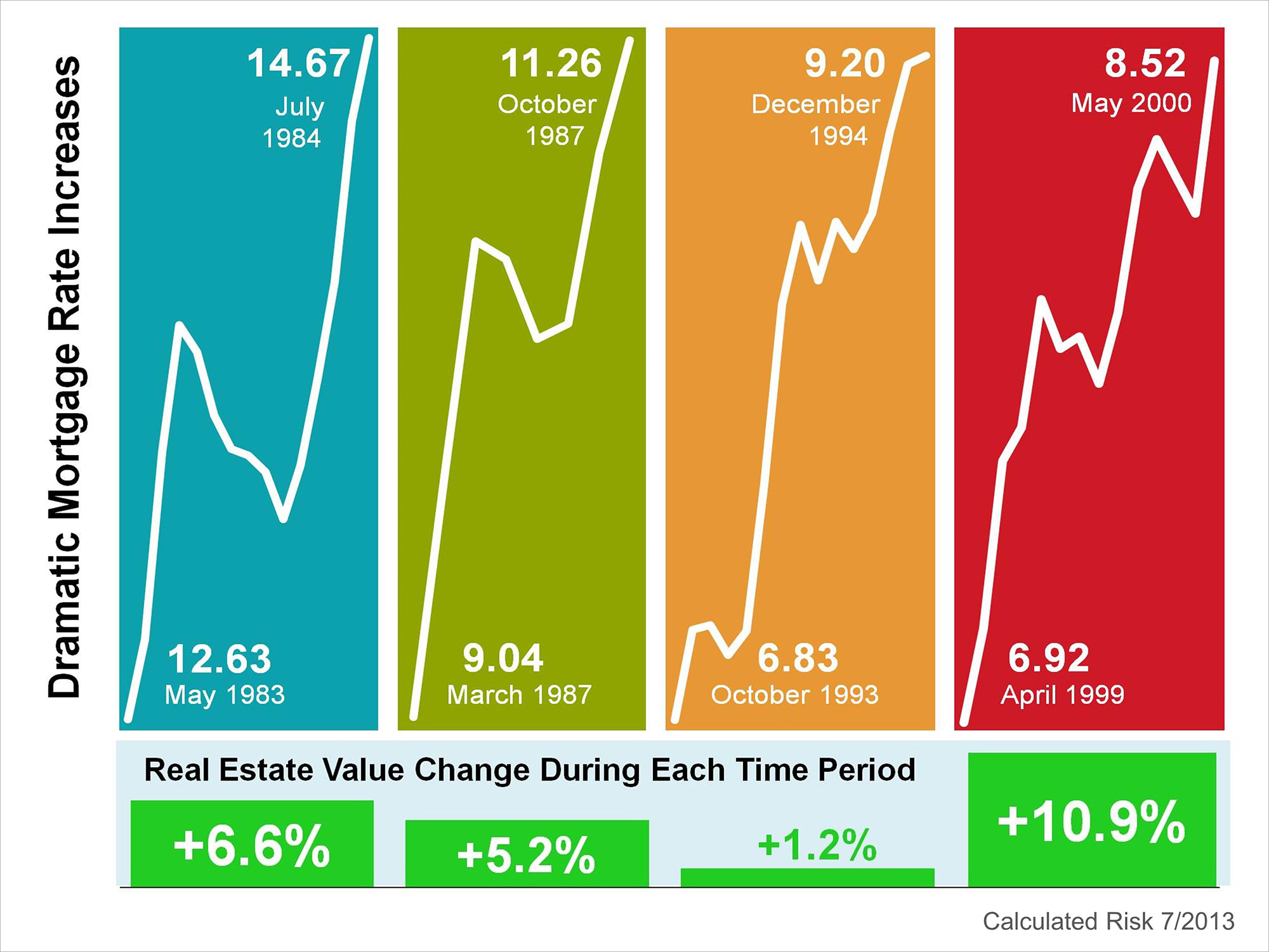 Interest Rate Increases | Keeping Current Matters