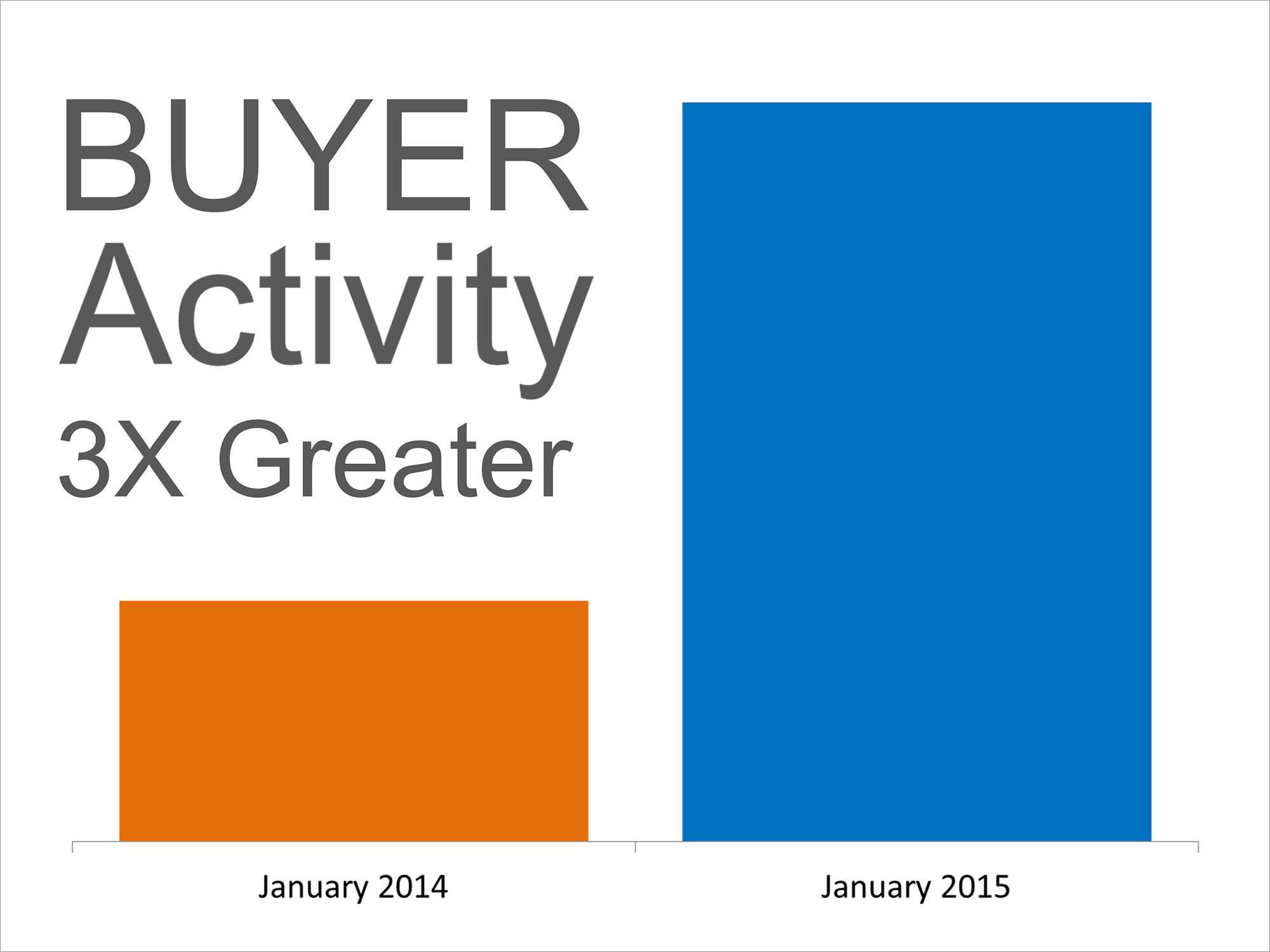 Buyer Demand | Keeping Current Matters