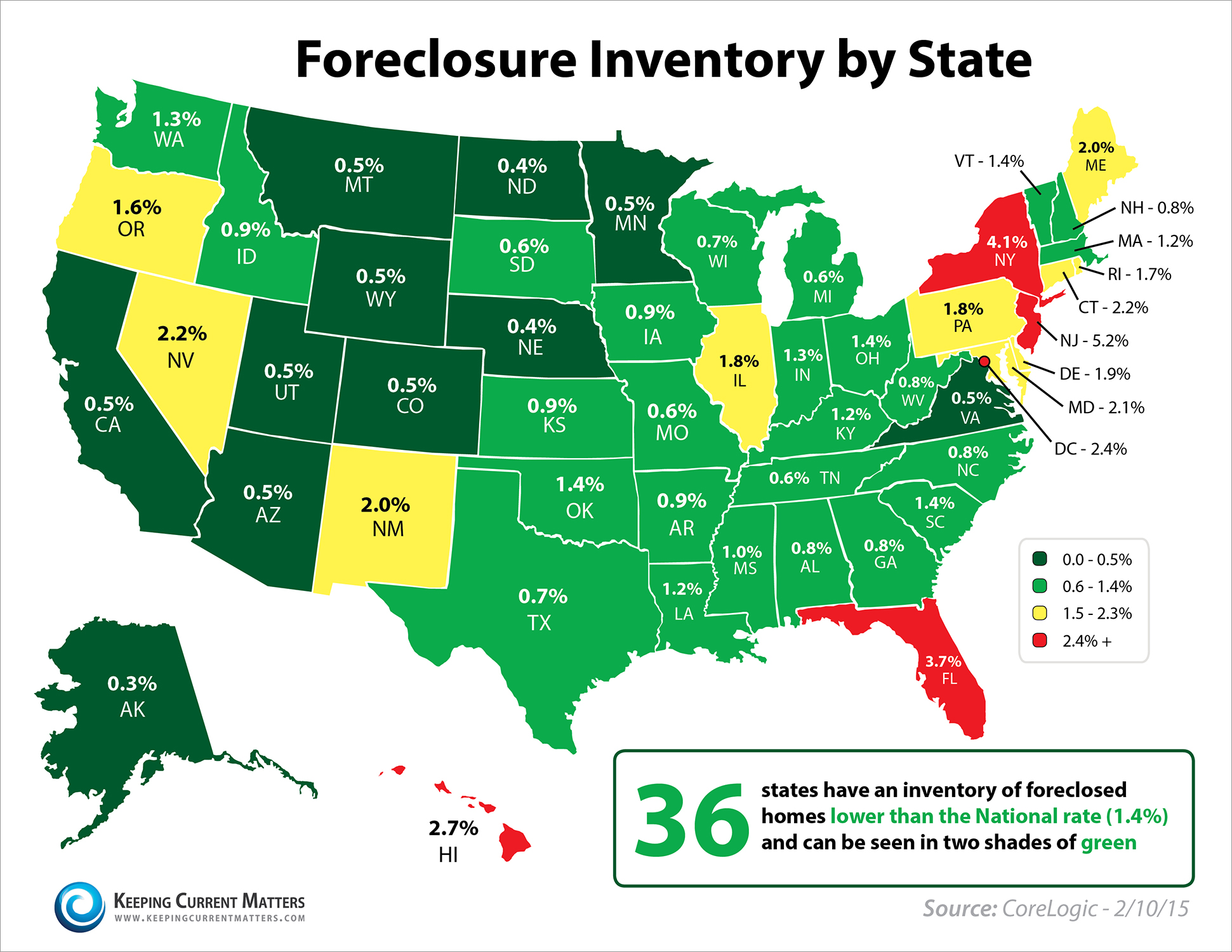 CoreLogic Foreclosure Inventory | Keeping Current Matters