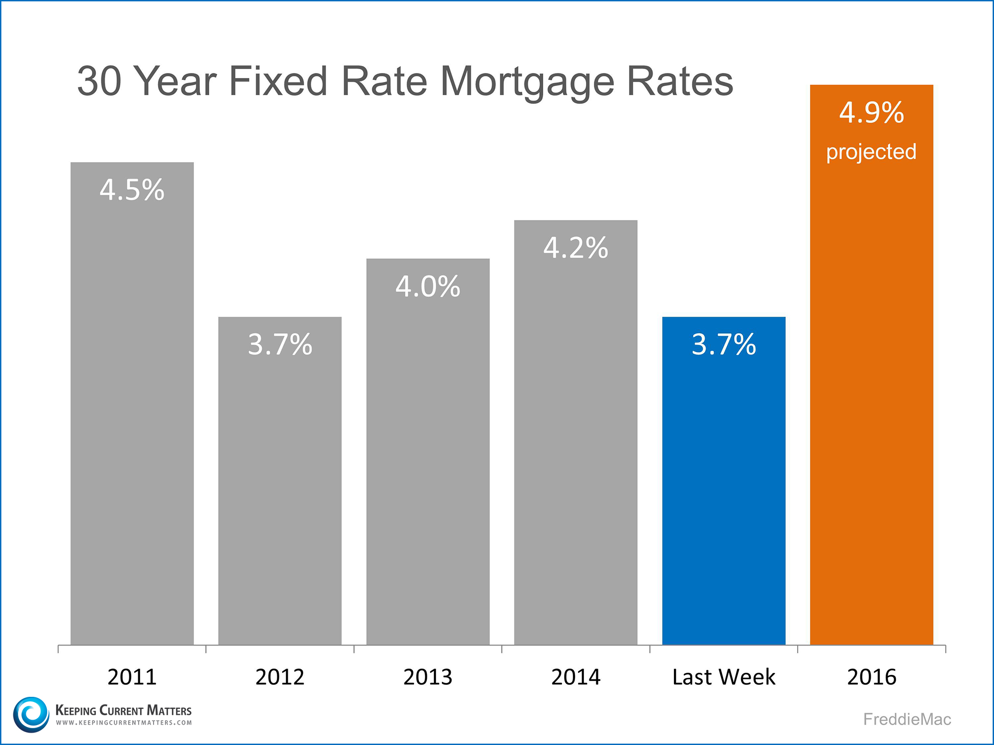 30 Year Fixed Rate Mortgage Rates | Keeping Current Matters