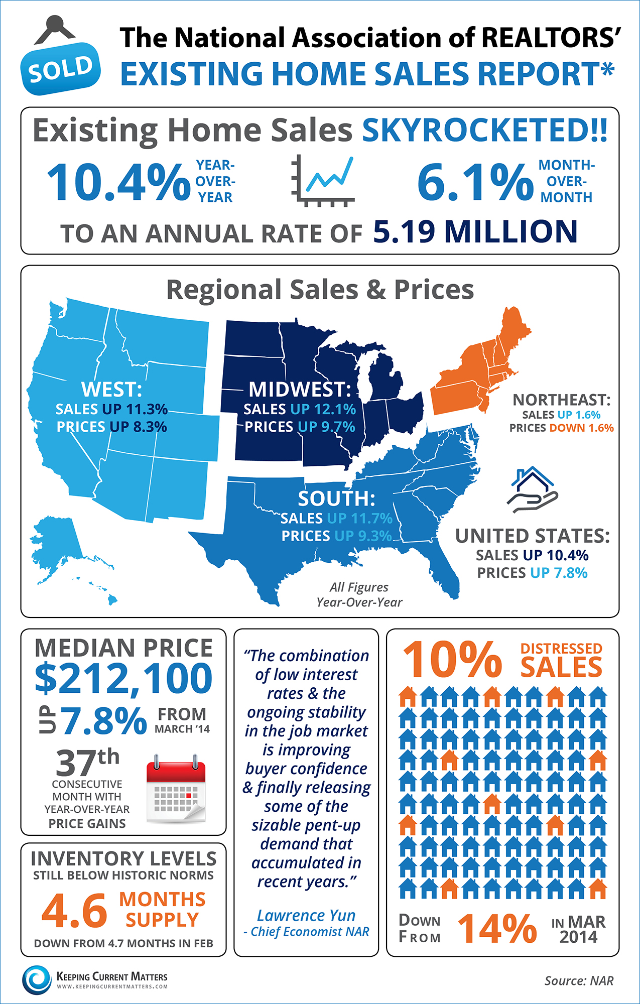 NAR's EHS Report [INFOGRAPHIC] | Keeping Current Matters