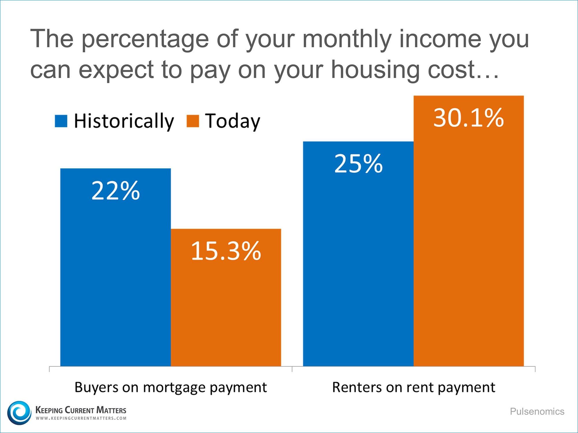 Buying vs. Renting | Keeping Current Matters