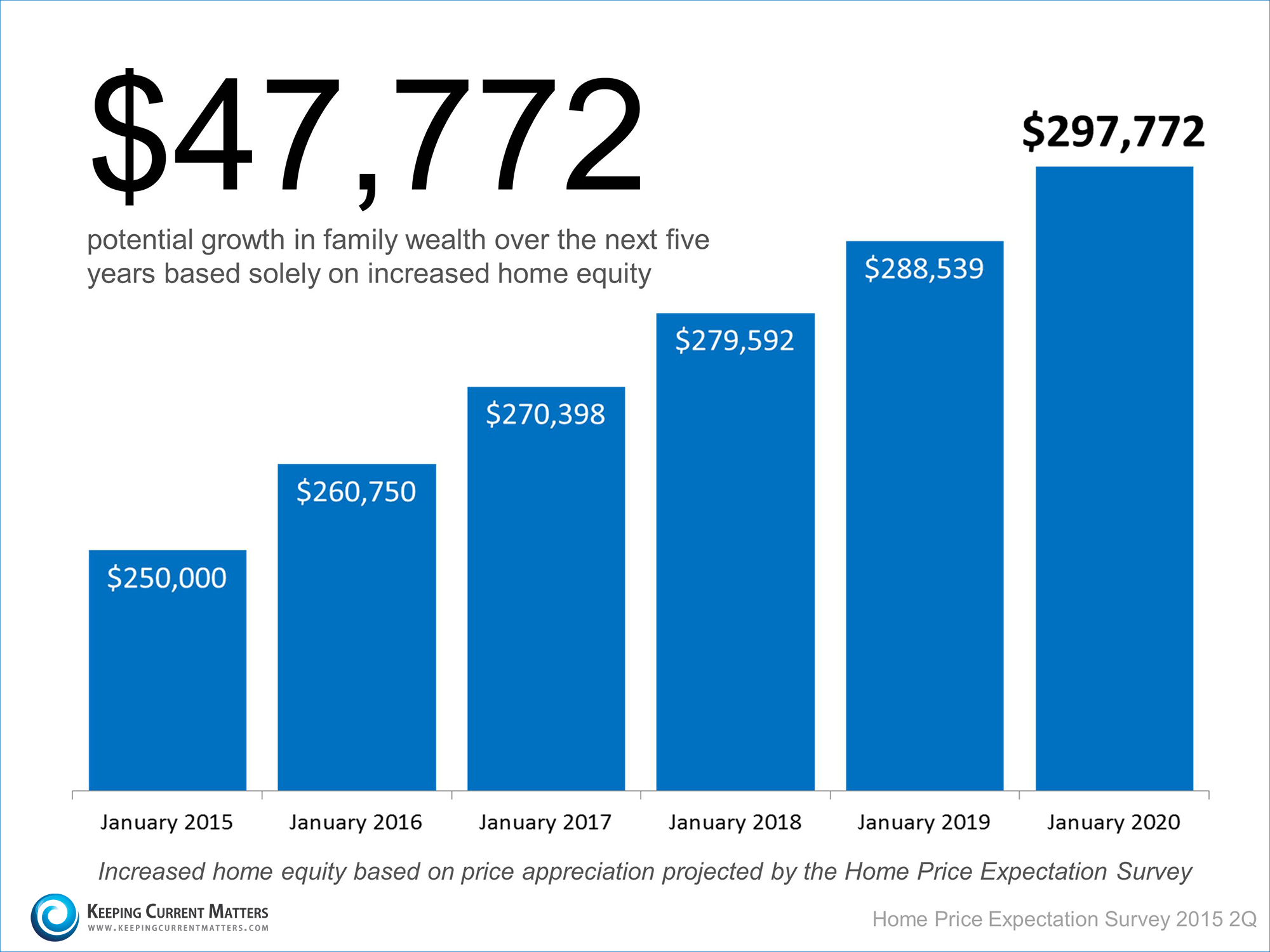 Home Price Appreciation | Keeping Current Matters