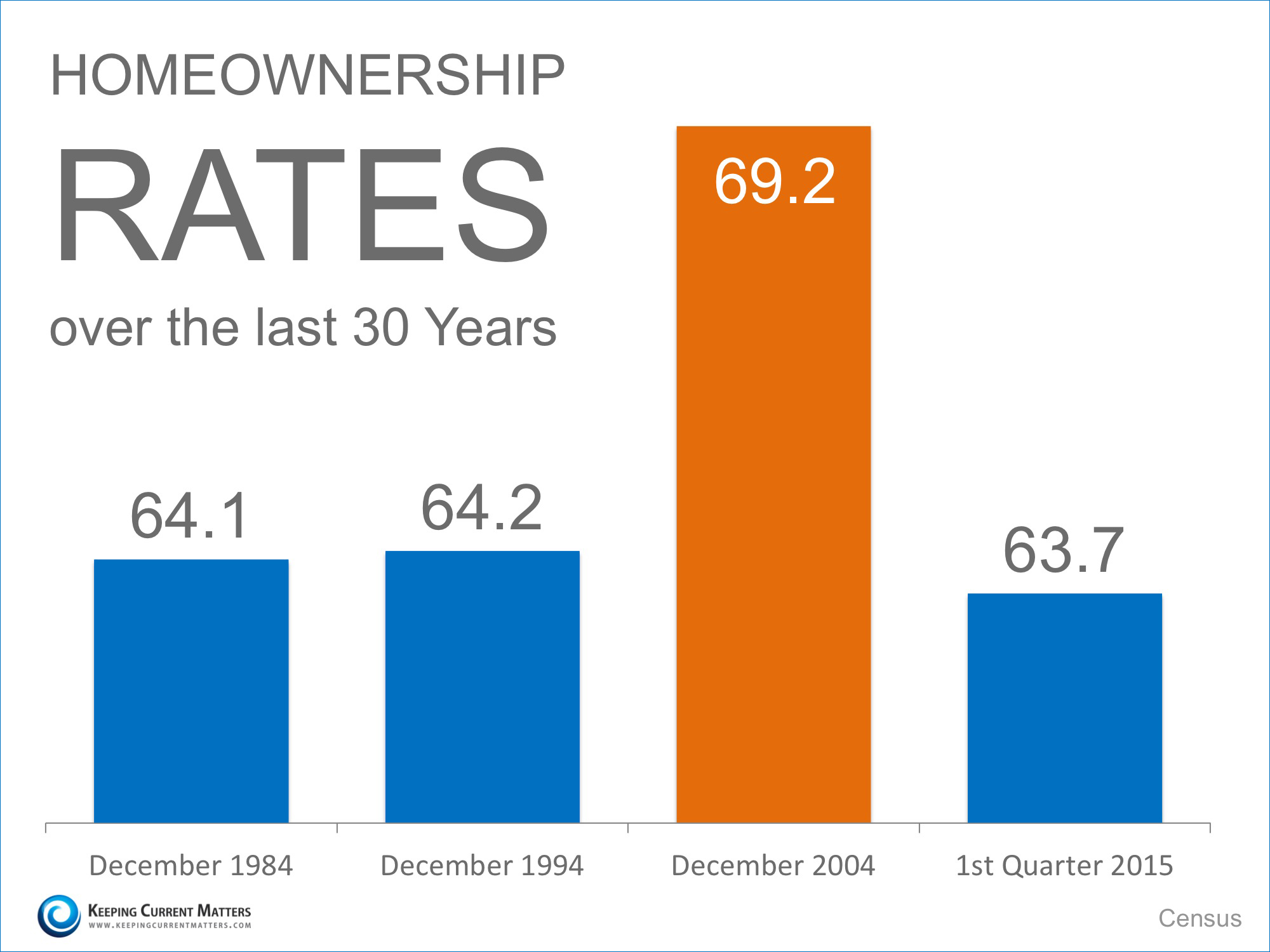 Homeownership Rates Over 30 Years | Keeping Current Matters