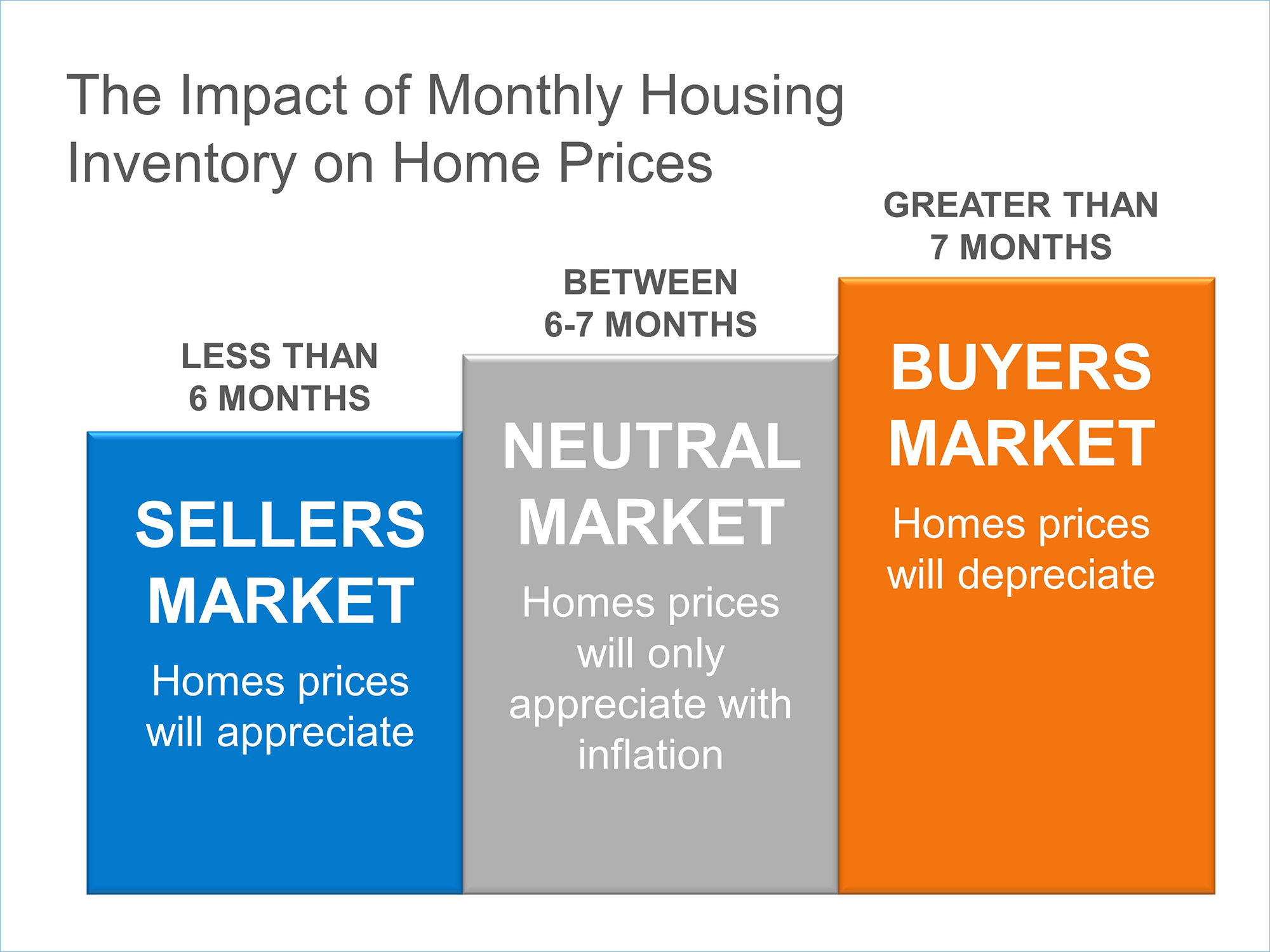 Inventory & Pricing | Keeping Current Matters