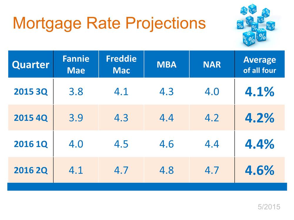 Interest Rates.2