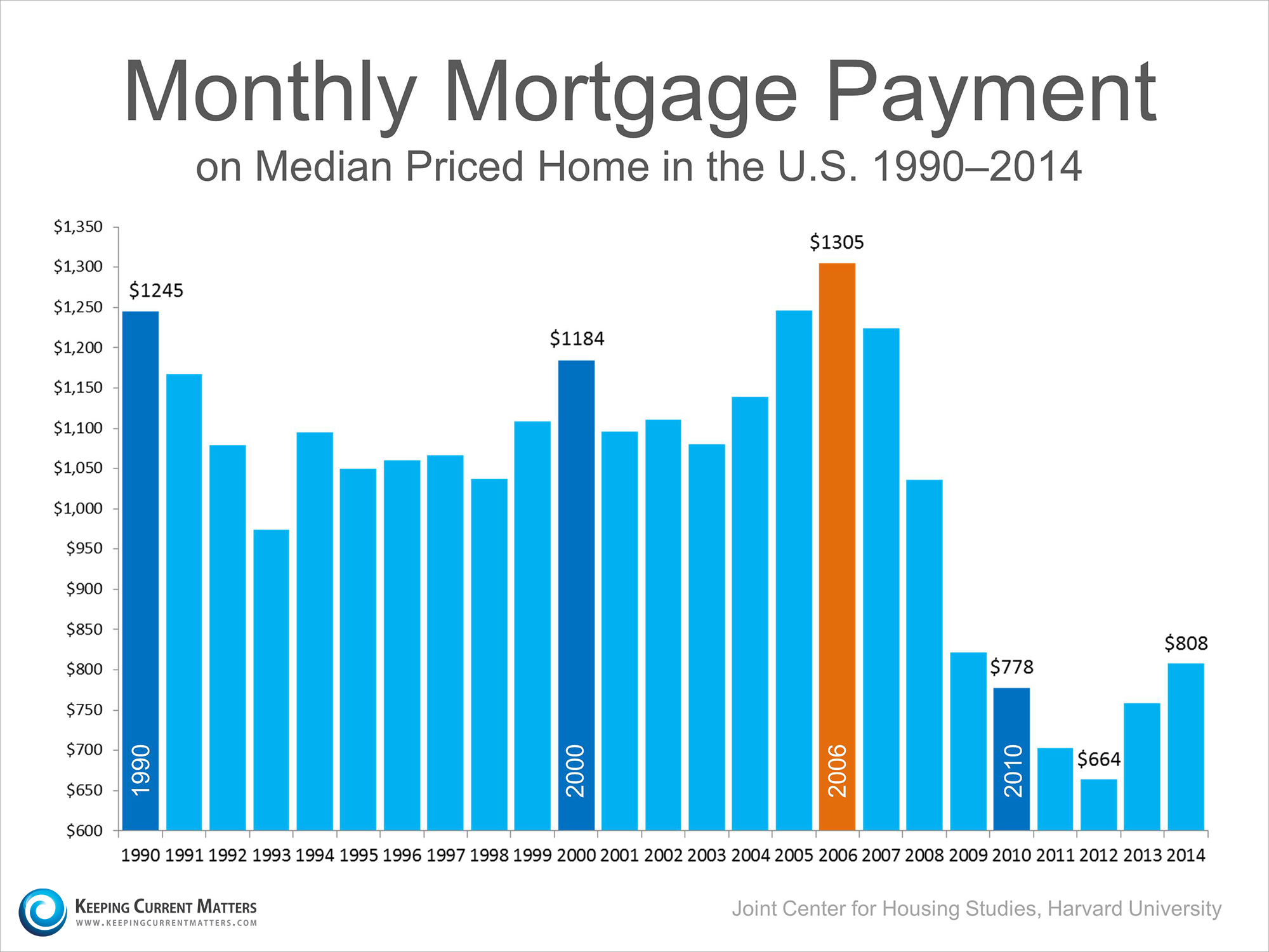 Median Mortgage Payment | Keeping Current Matters