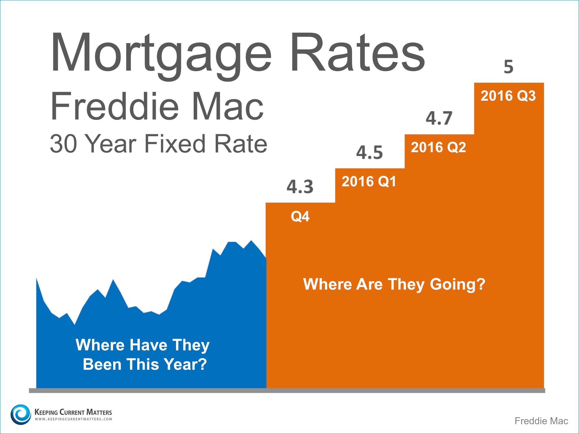30 Year Fixed Rate Prediction   Keeping Current Matters