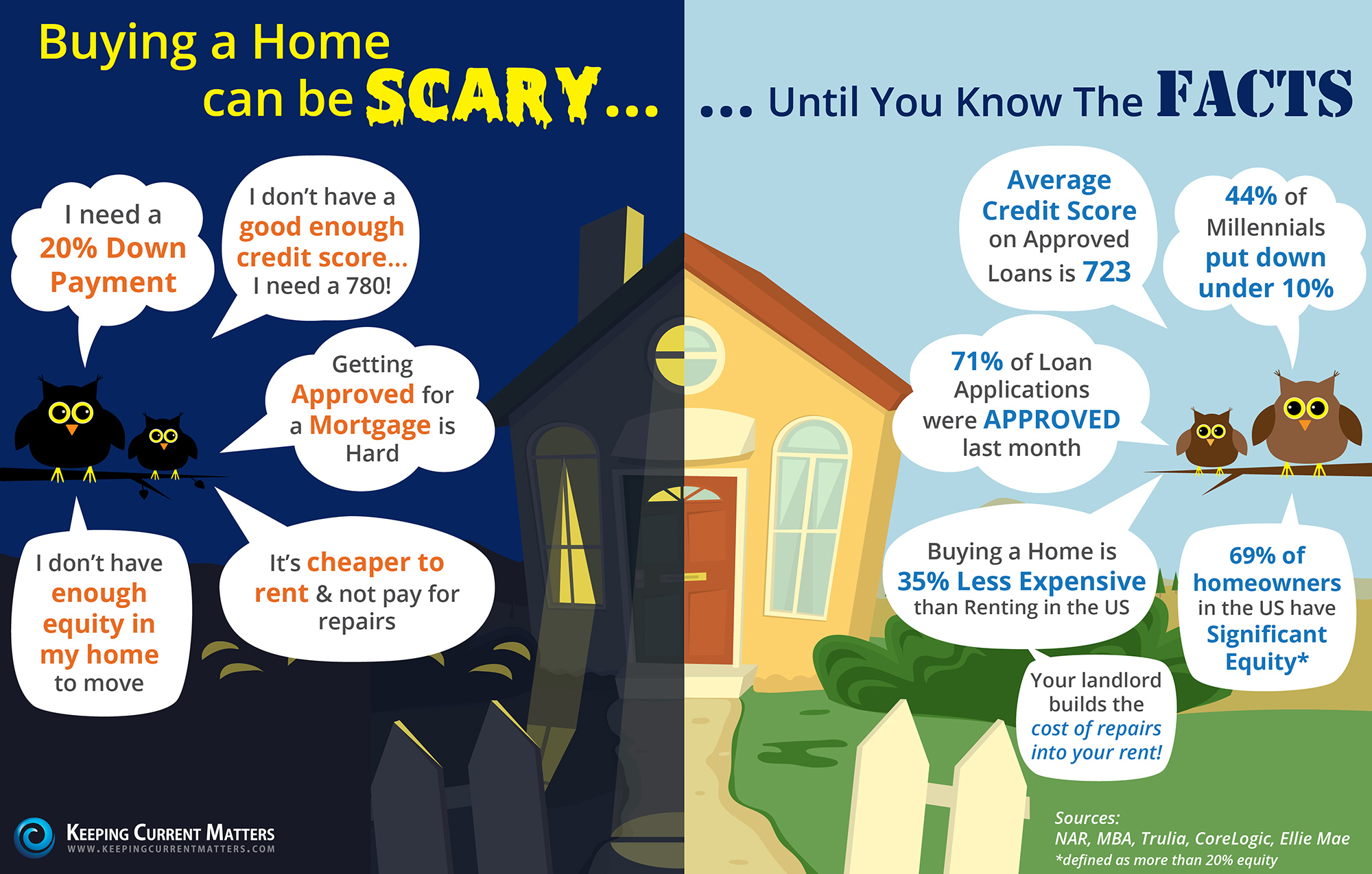 Facts about buying a home - Buying A Home Can Be Scary Until You Know The Facts
