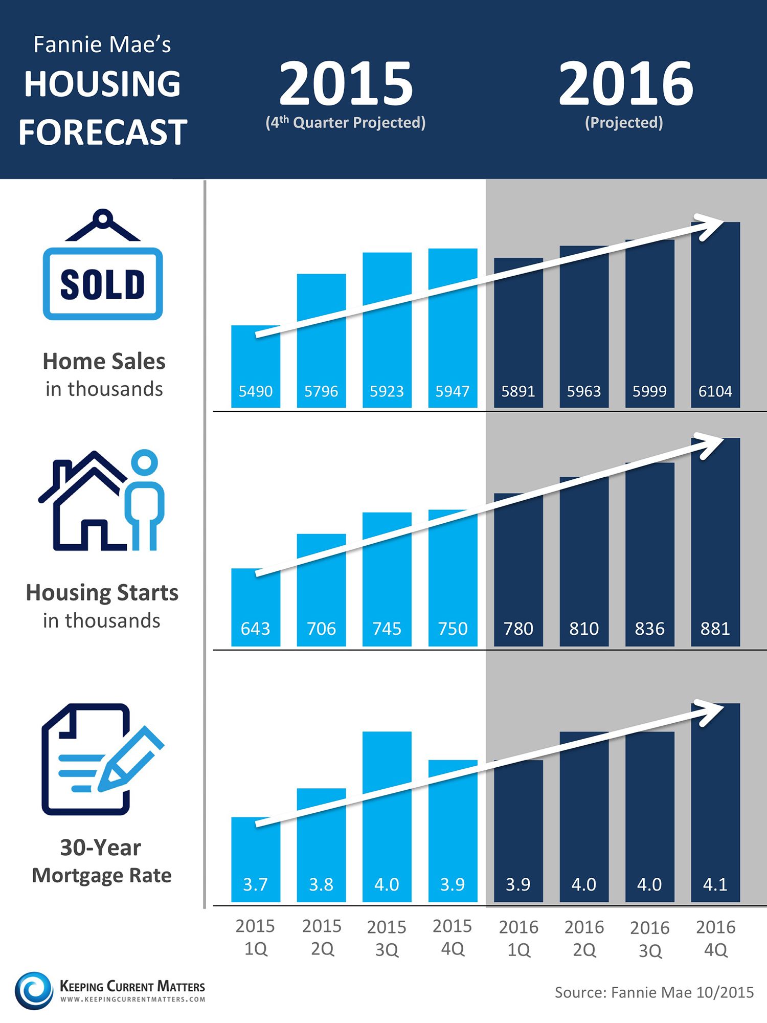 housing market projections Uk housing market: what to expect in 2017 there have been two significant influences on the housing market in 2016: stamp duty and the eu referendum result.