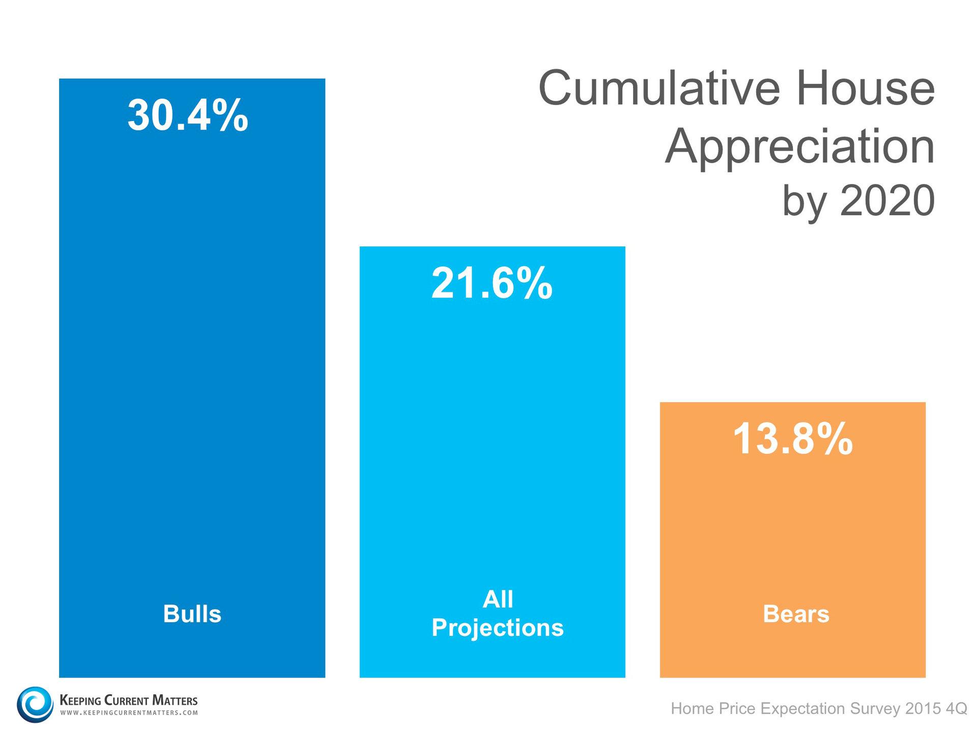 Cumulative House Appreciation   Keeping Current Matters