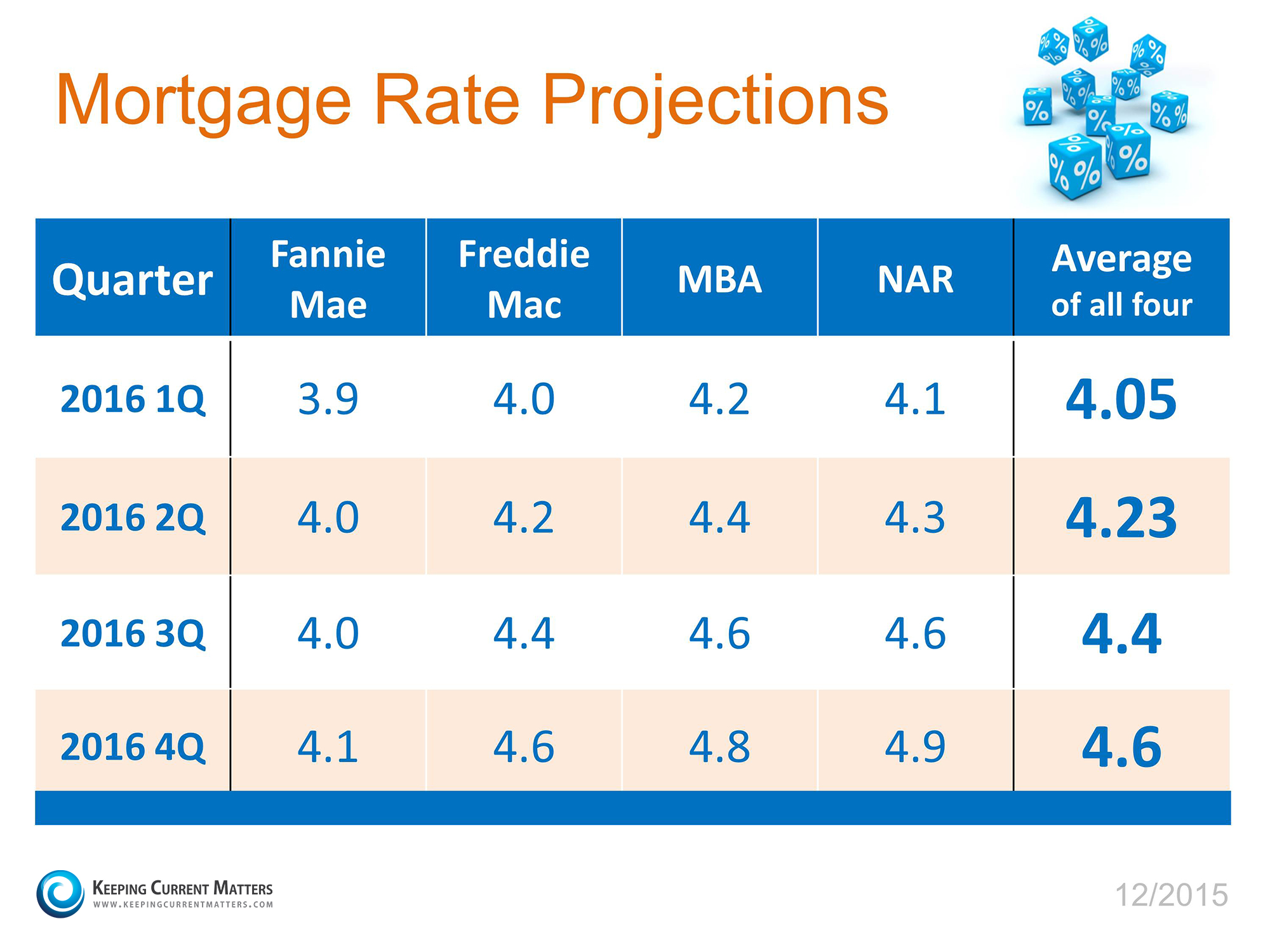 Home interest rate projections