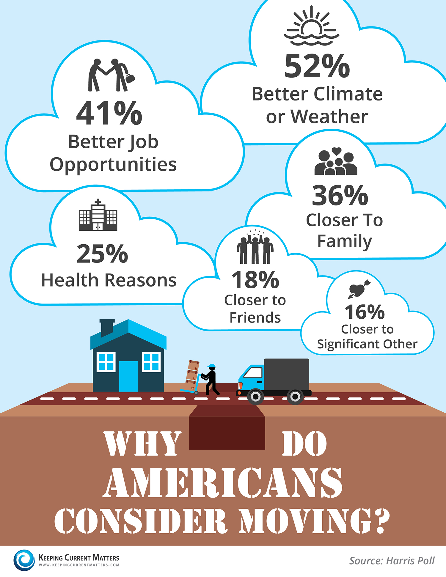 Why Do Americans Consider Moving? [INFOGRAPHIC] | Keeping Current Matters