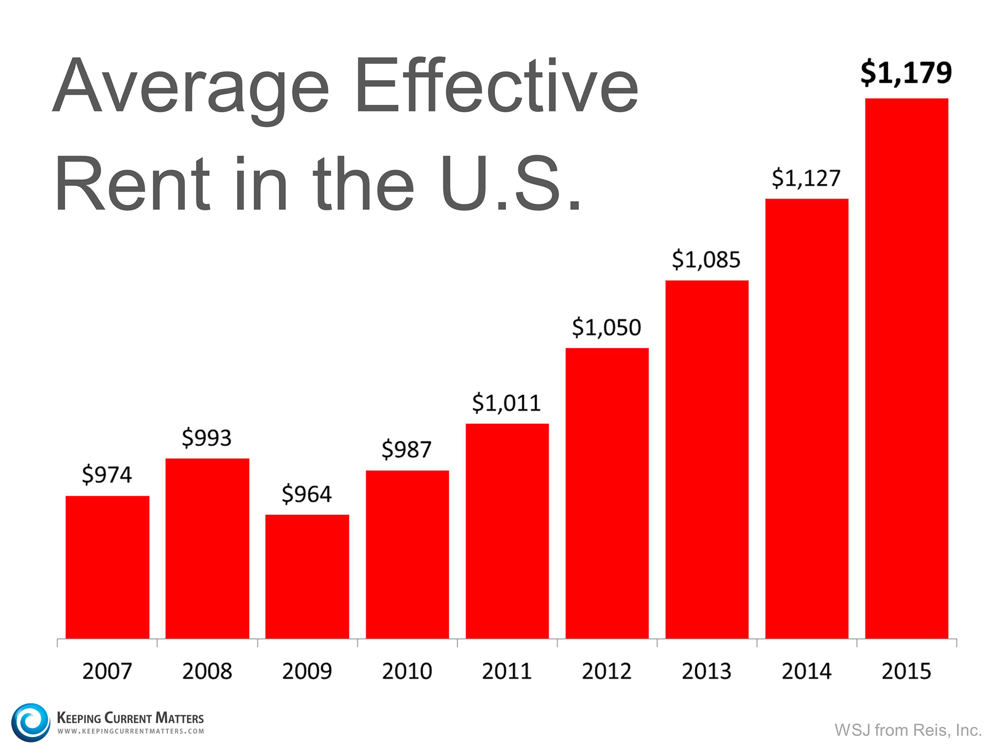 Average Effective Rent in the US | Keeping Current Matters