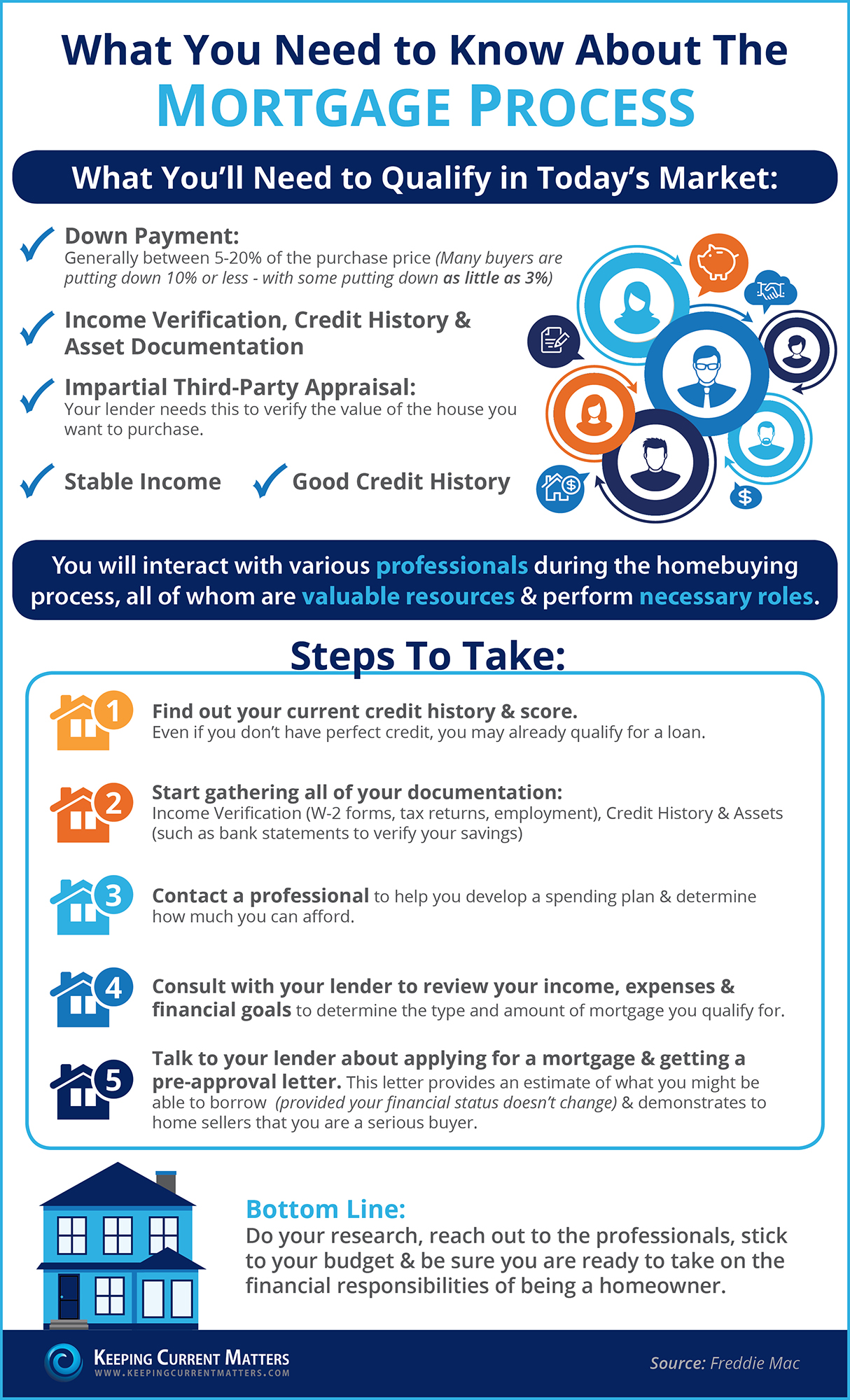 The Mortgage Process: What You Need To Know [INFOGRAPHIC] | Keeping Current Matters
