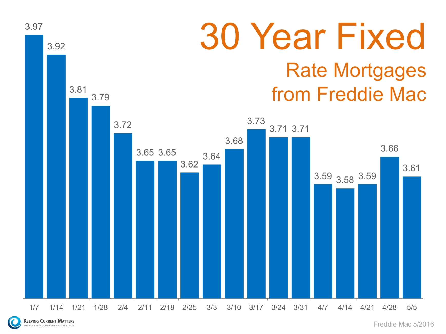 Mortgage Rates Remain at Historic Lows | Keeping Current Matters