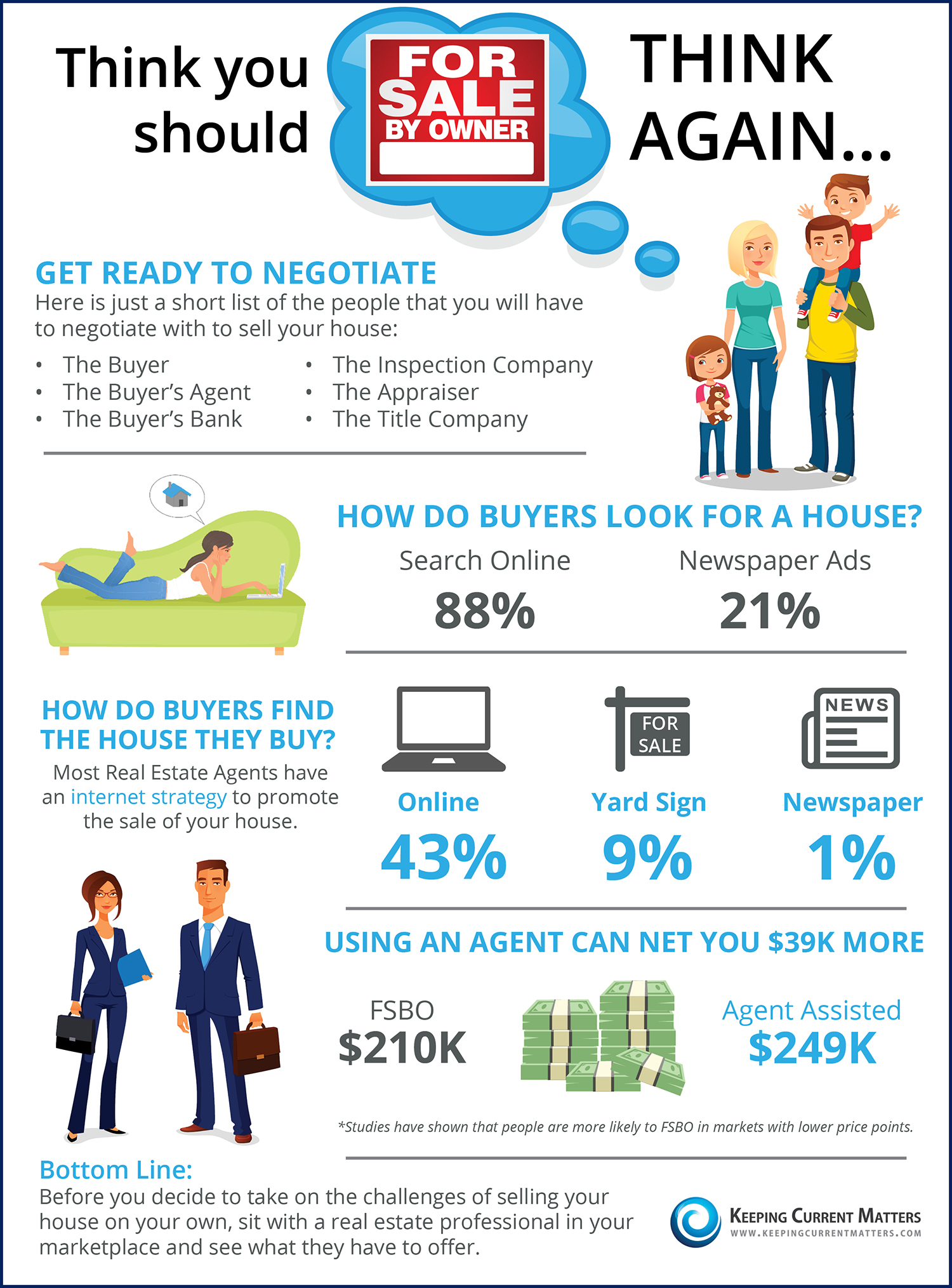 Infographic How To Thinking You Should Fsbo? Think Again [infographic]  Keeping Current Matters We Buy Ugly Buy A Tiny House
