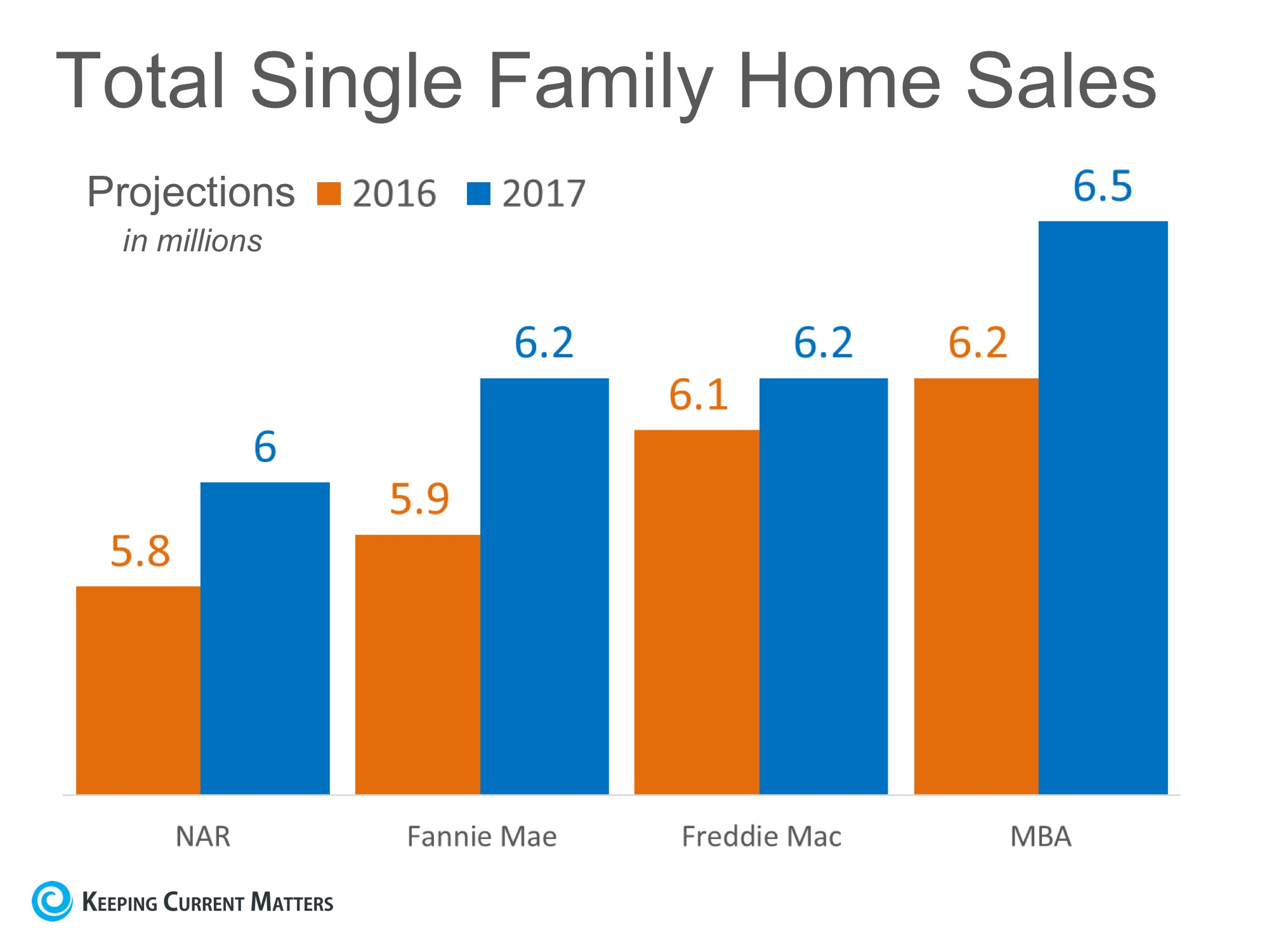 Home Sales Expected to Increase Nicely in 2017 | Keeping Current Matters