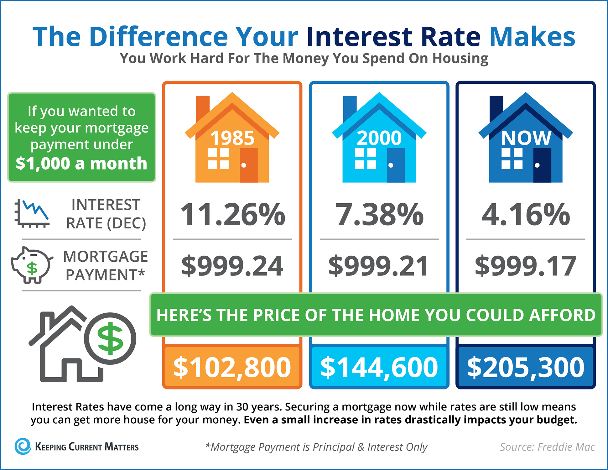 The Impact Your Interest Rate Has on Your Buying Power [INFOGRAPHIC]   Keeping Current Matters