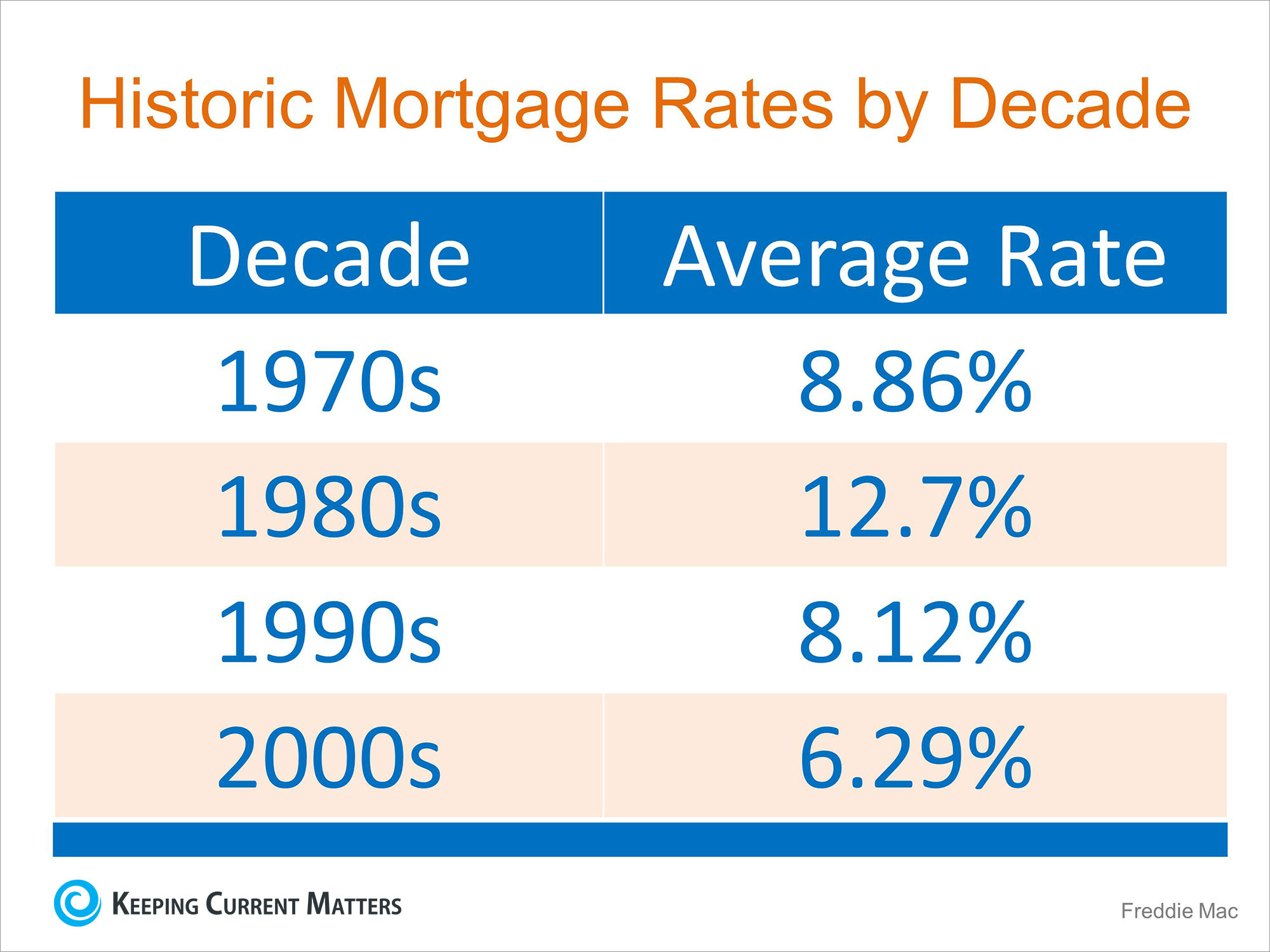 Mortgage Interest Rates Went Up Again… Should I Wait to Buy? | Keeping Current Matters