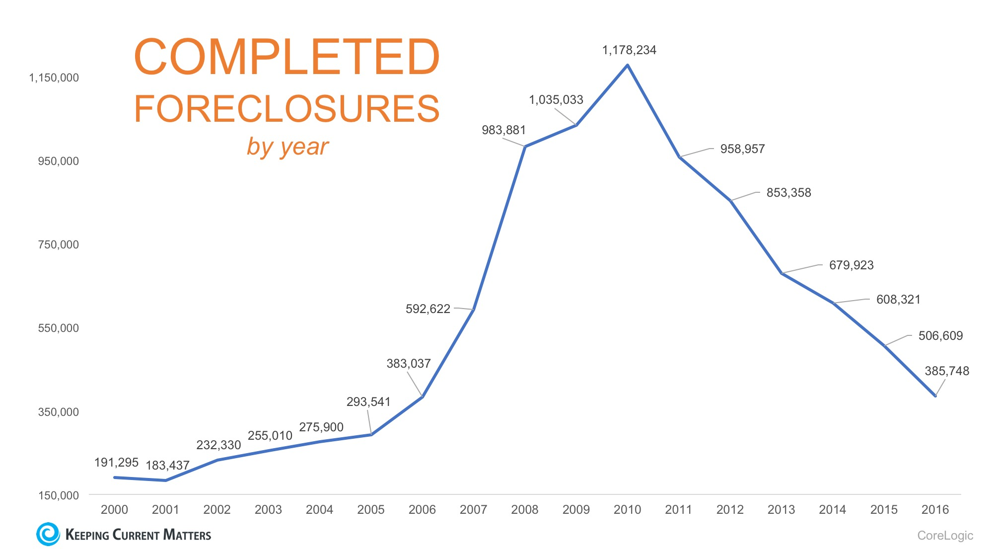 The Foreclosure Crisis: 10 Years Later | Keeping Current Matters