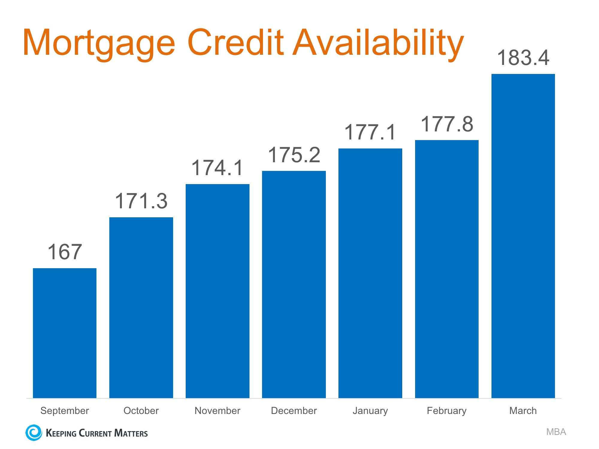 Home Mortgages: Rates Up, Requirements Easing | Keeping Current Matters