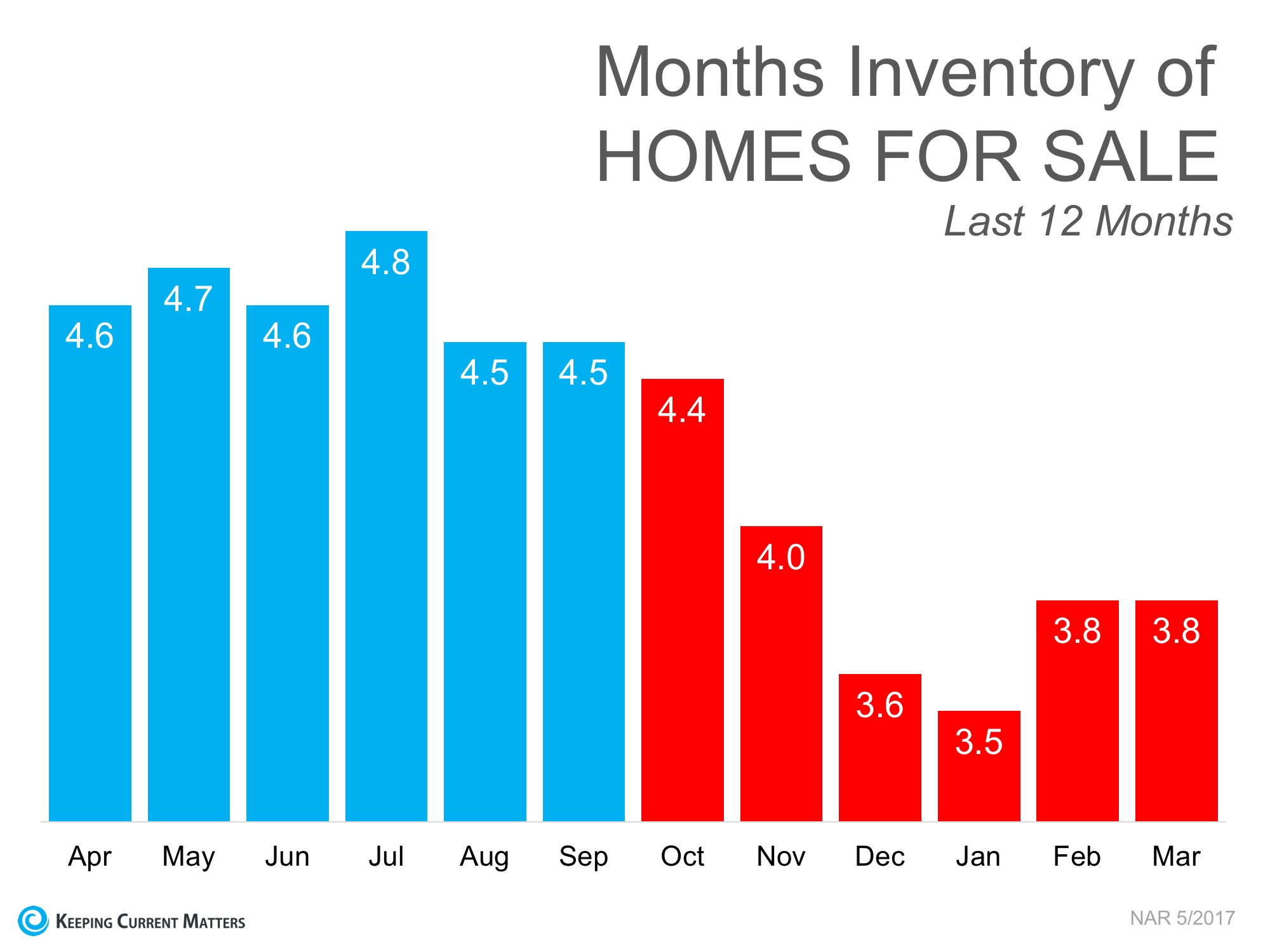 3 Charts That Shout, 'List Your Home Today!' | Keeping Current Matters