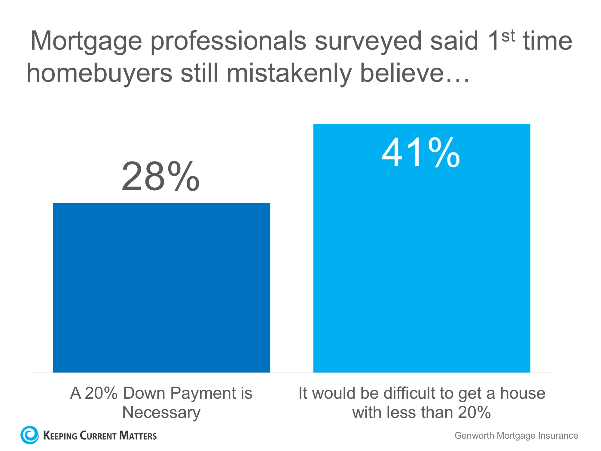 69% of Buyers are Wrong About Down Payment Needs | Keeping Current Matters
