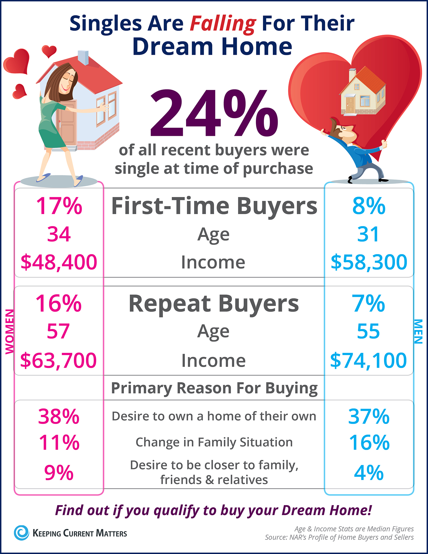 Singles Are Falling for Their Dream Home First [INFOGRAPHIC]   Keeping Current Matters