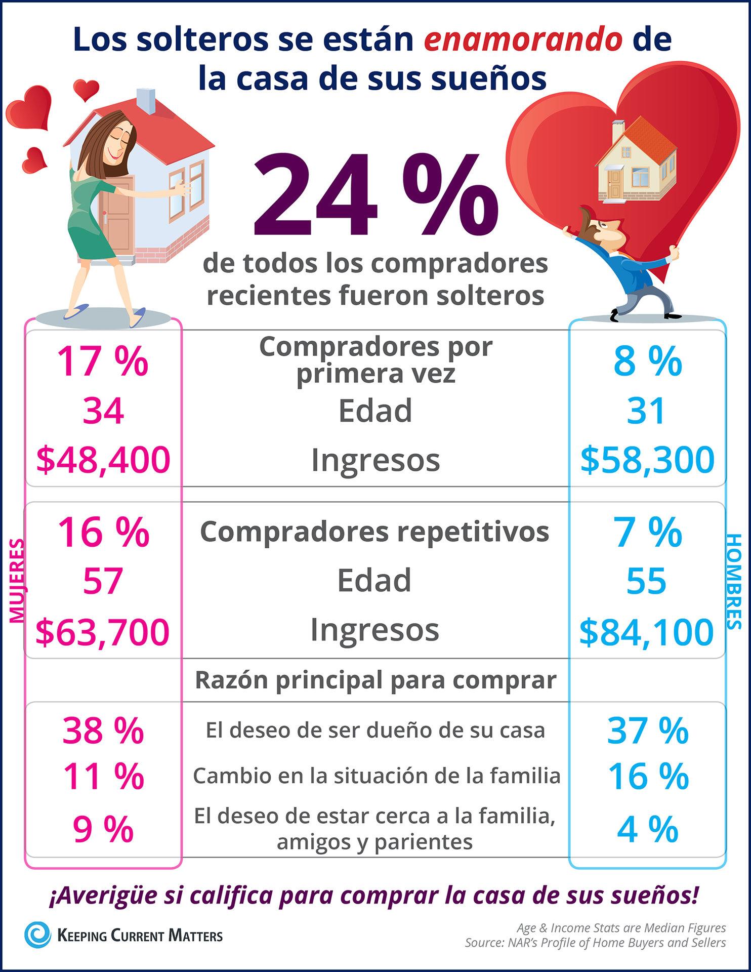 Los solteros se están enamorando de la casa de sus sueños [infografía] | Keeping Current Matters