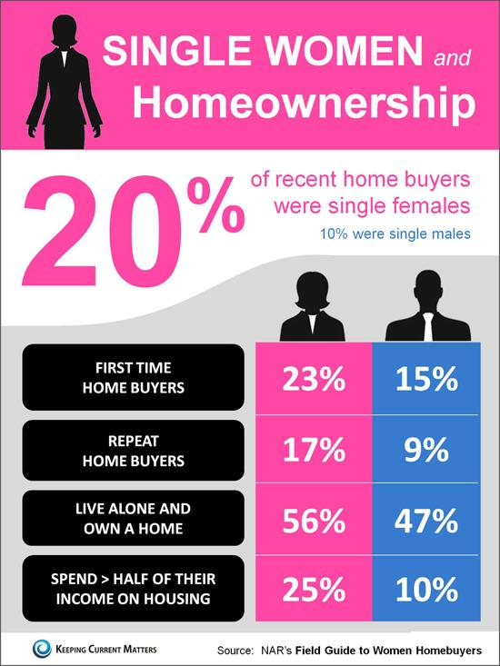 Keeping Current Matters   Single Women & Homeownership ...
