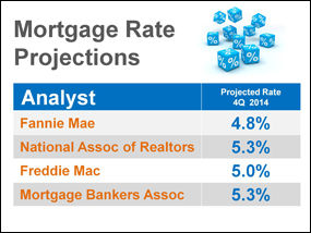 Predictions for 2014: Interest Rates Will Increase Significantly