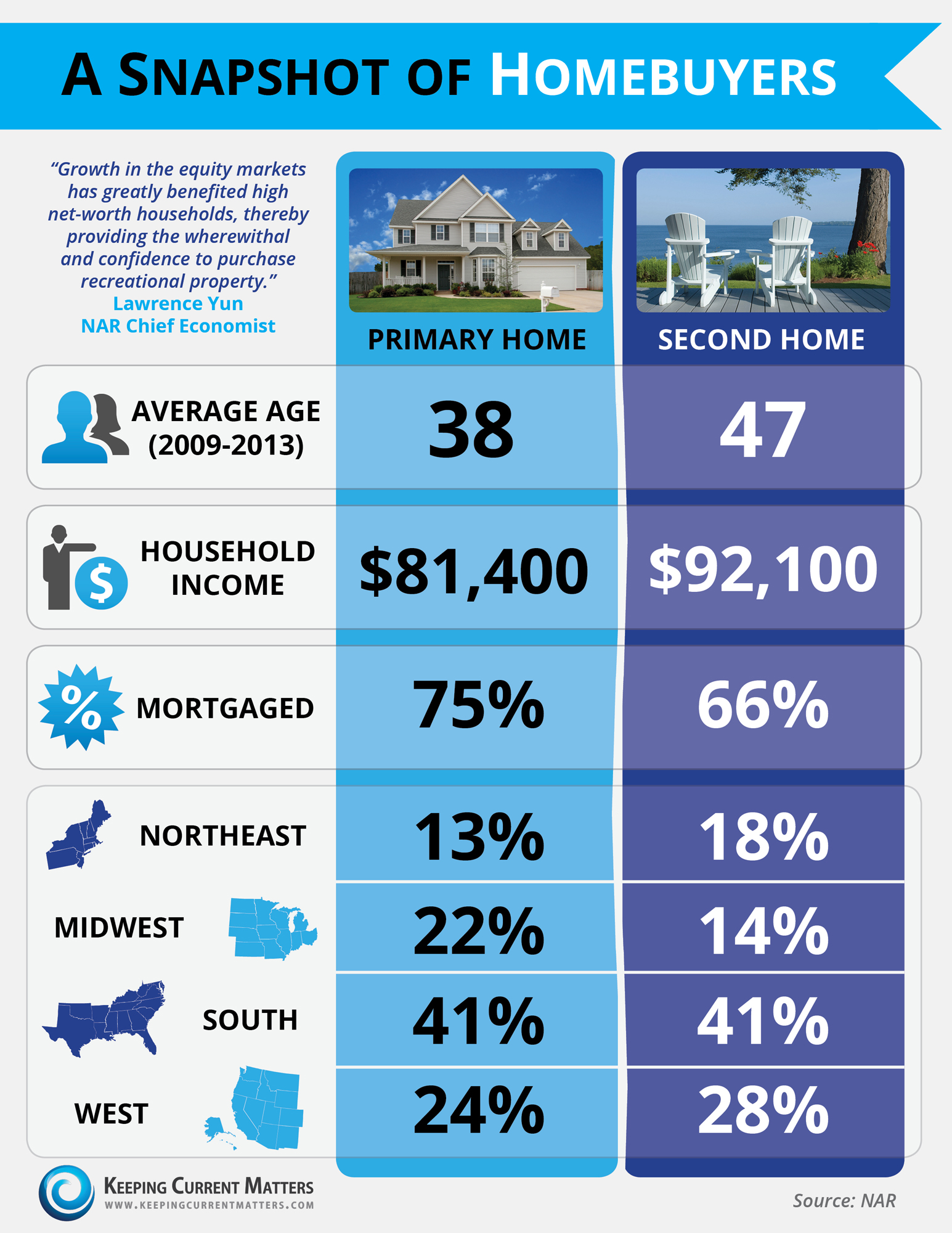 A Snapshot of Homebuyers