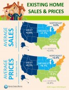 NAR's Existing Home Sales Report [INFOGRAPHIC]   Keeping Current Matters