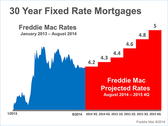 Where Are Mortgage Rates Headed? | Keeping Current Matters