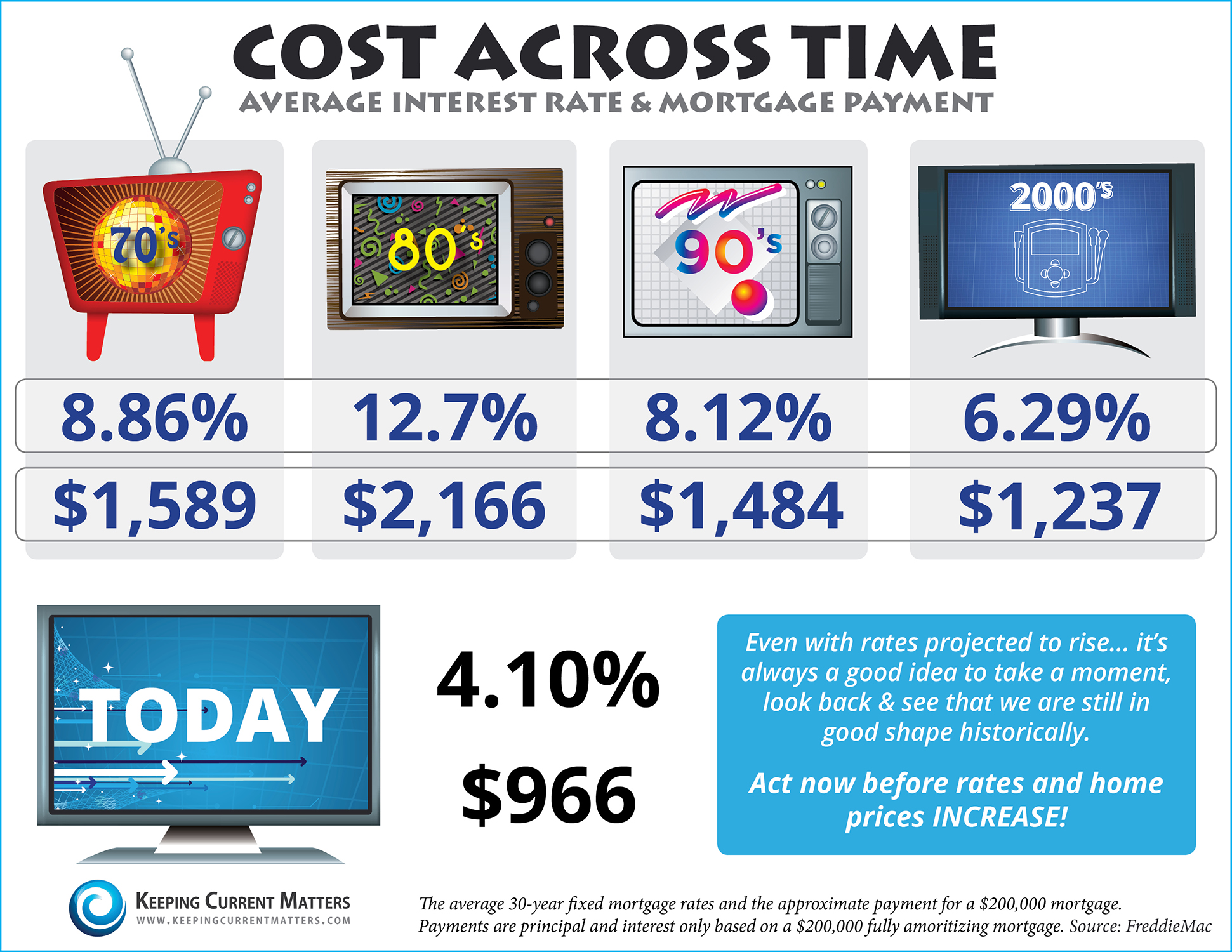 Cost Across Time [INFOGRAPHIC]   Keeping Current Matters