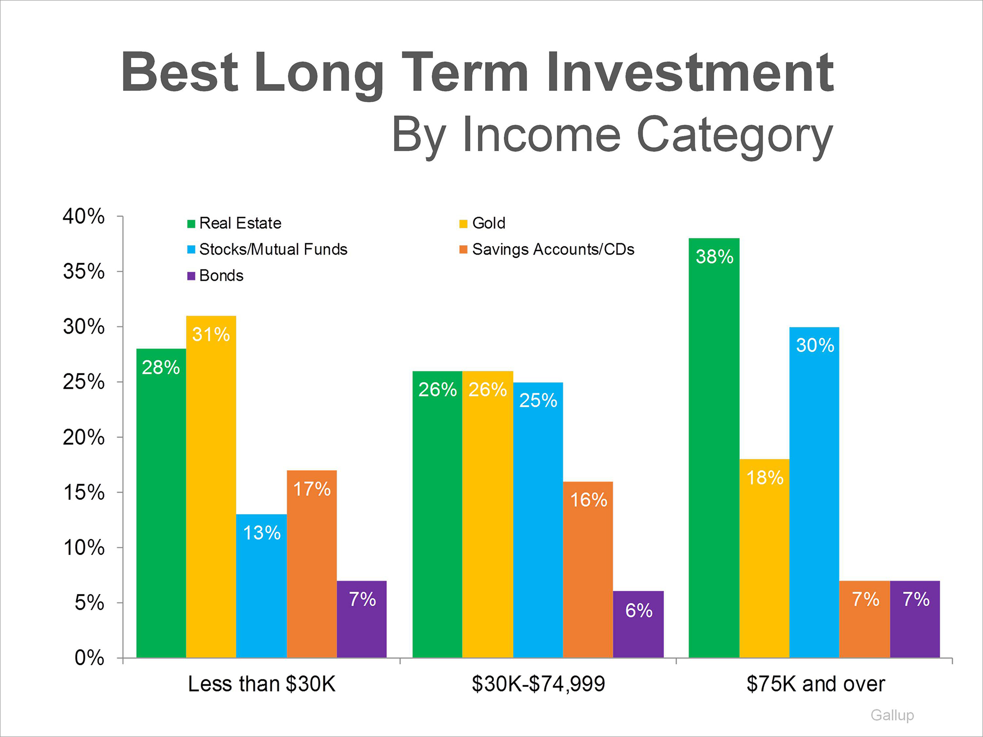 Best long term investment options