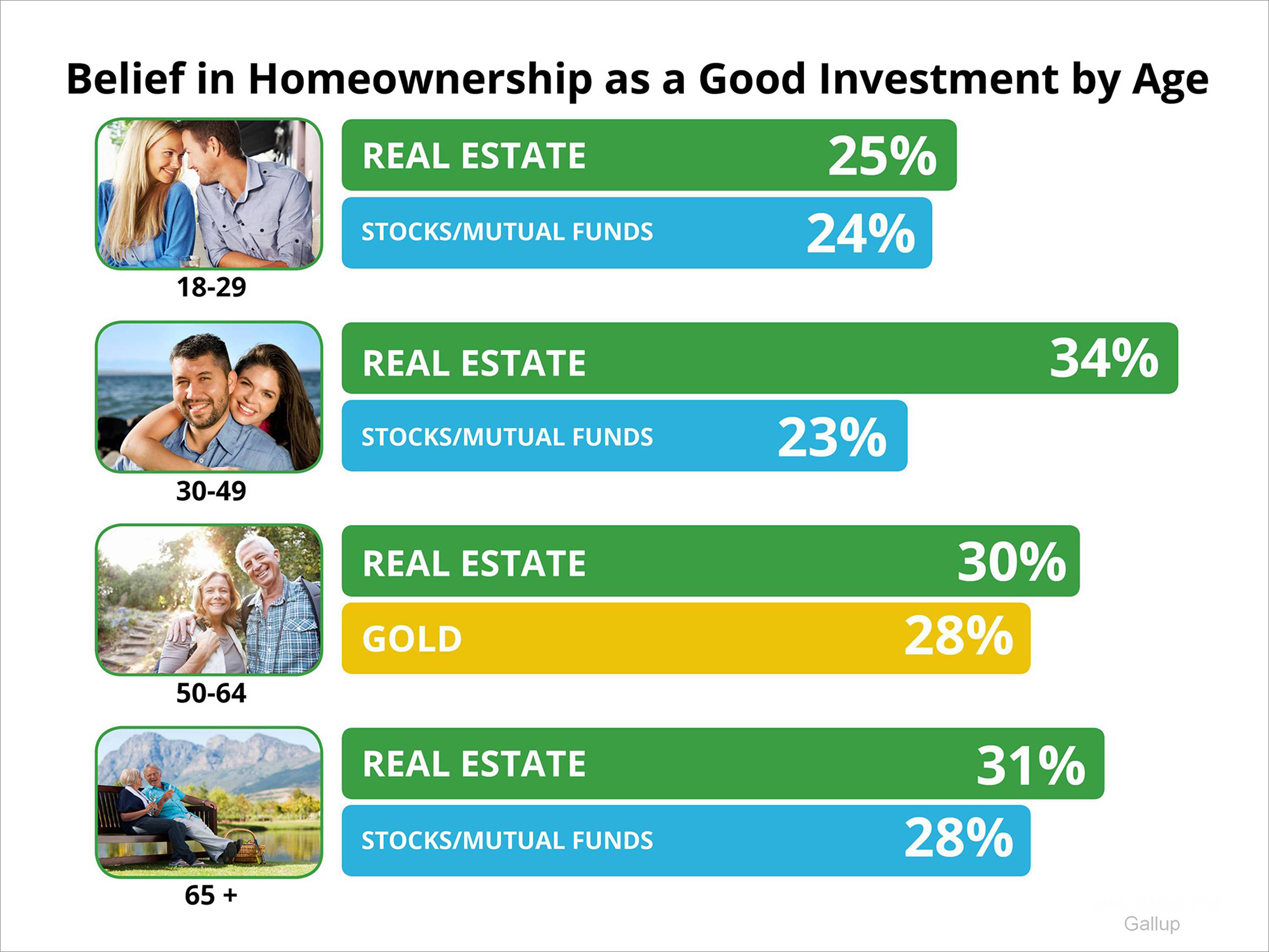 Gallup Poll: Real Estate Best Long-Term Investment   Keeping Current Matters