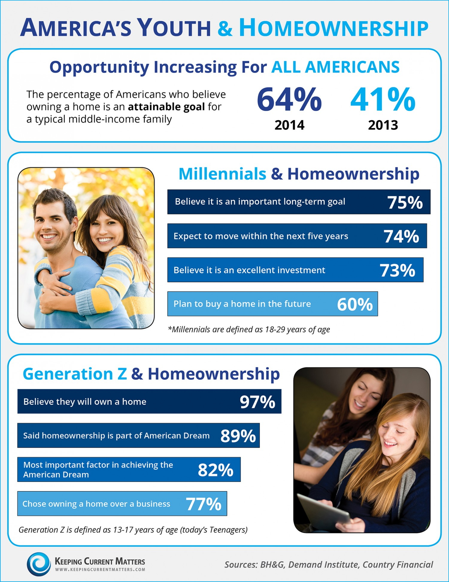 America's Youth & Homeownership [INFOGRAPHIC]   Keeping ...