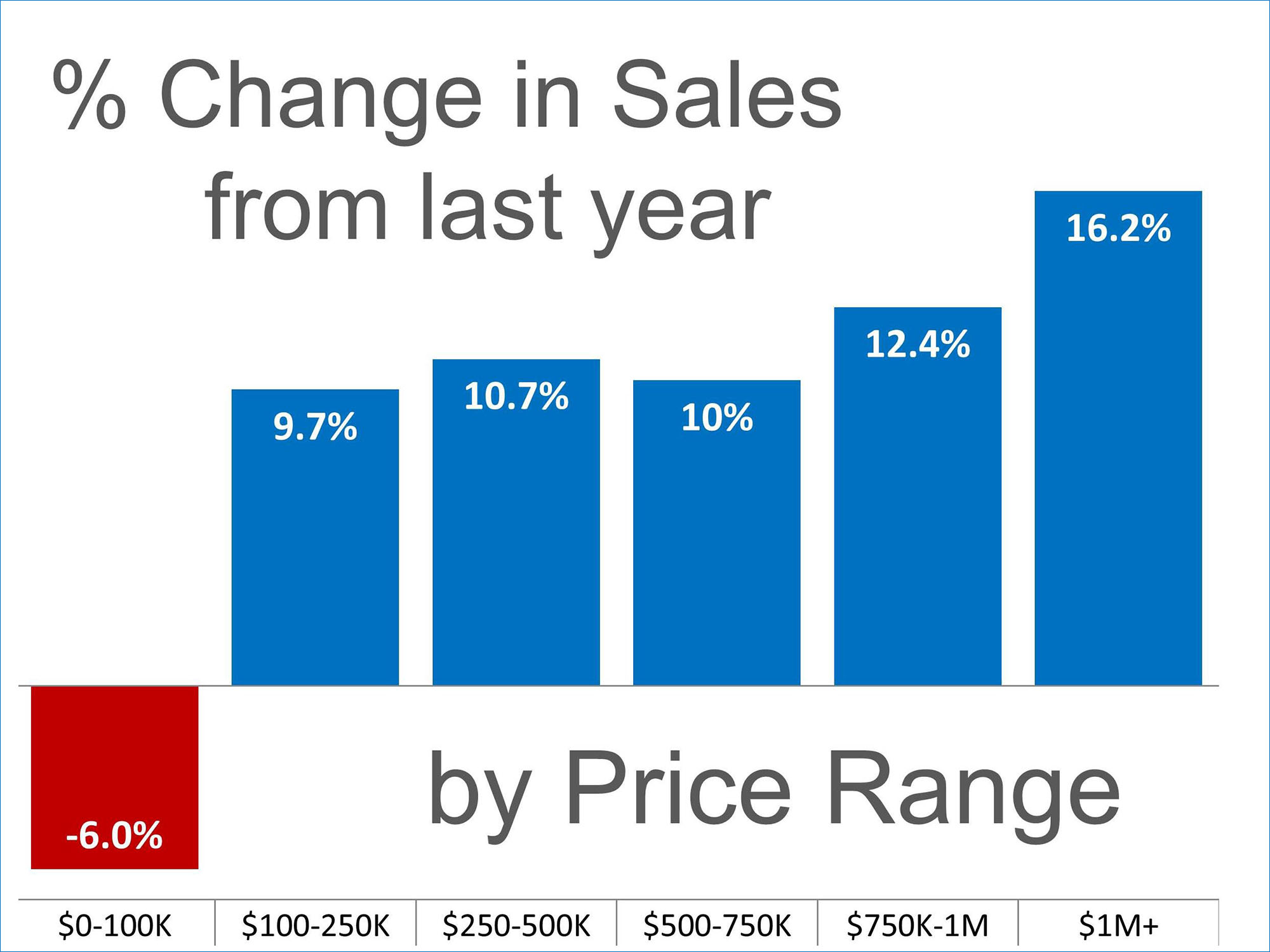 Sales Up in almost Every Price Range | Keeping Current Matters