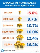 Year-over-Year Price Changes by Range [INFOGRAPHIC] | Keeping Current Matters