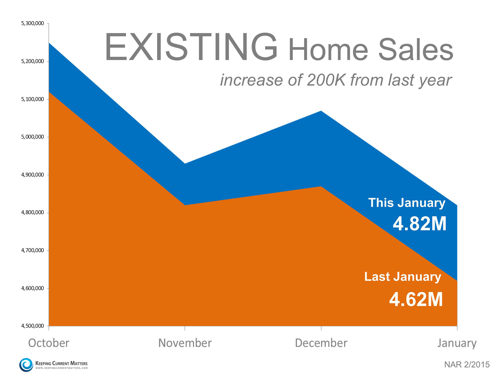 Existing Home Sales Report | Keeping Current Matters