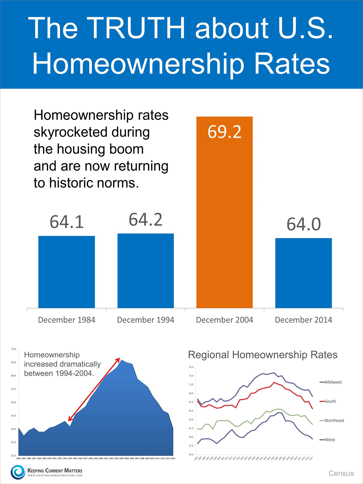 The Truth About US Homeownership Rates [INFOGRAPHIC ...