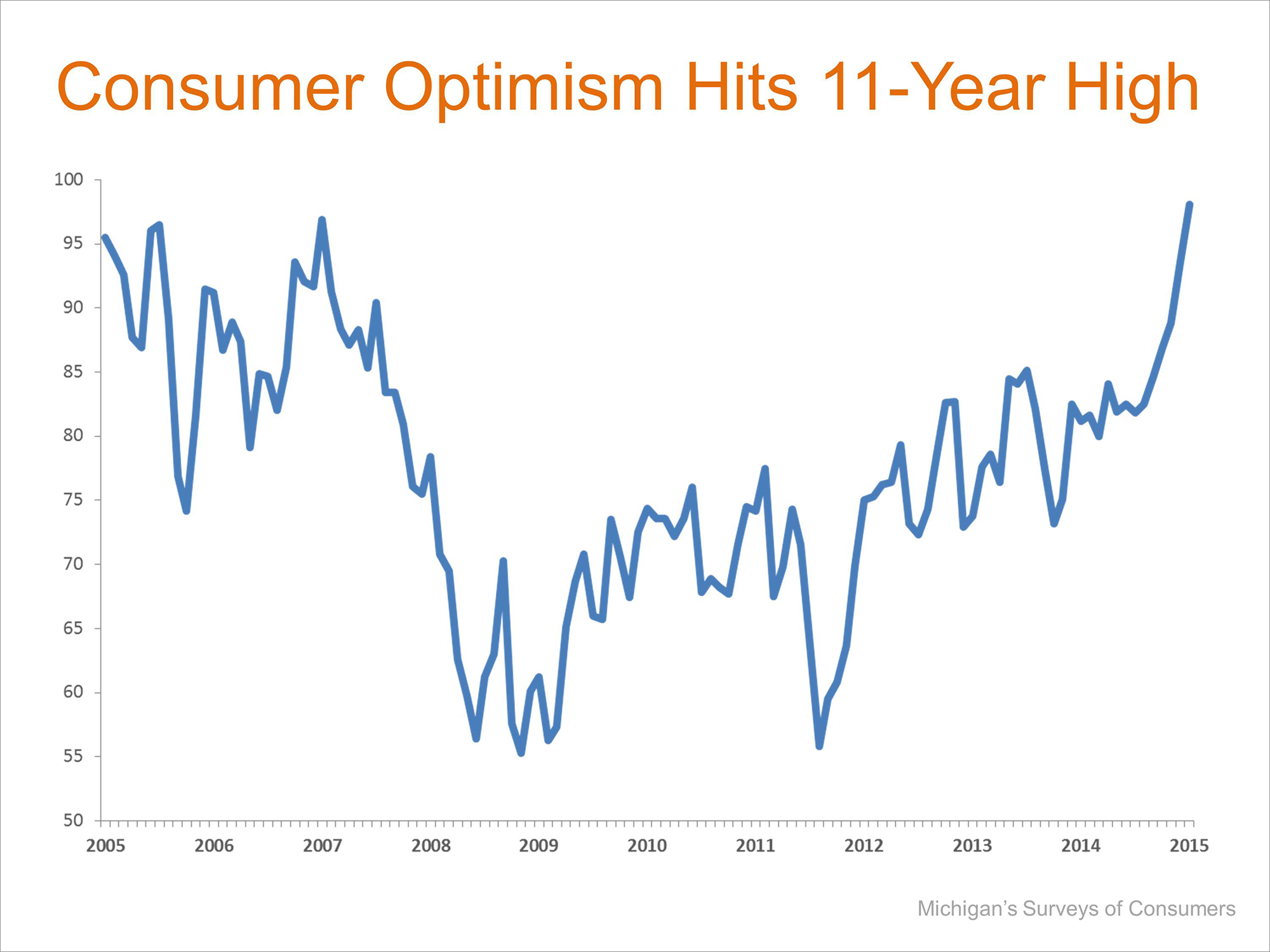 Consumer Optimism   Keeping Current Matters