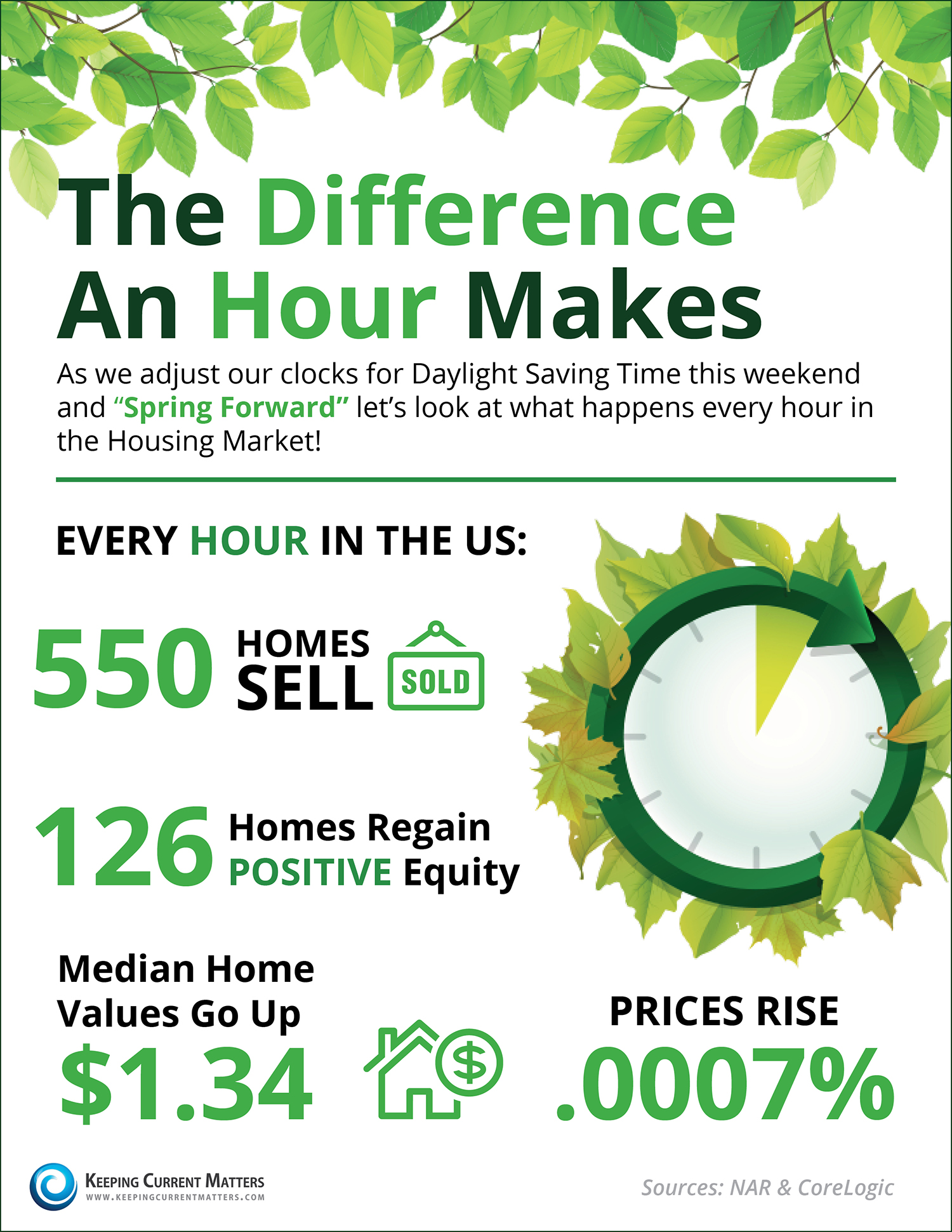 The Difference an Hour Makes [INFOGRAPHIC] | Keeping Current Matters
