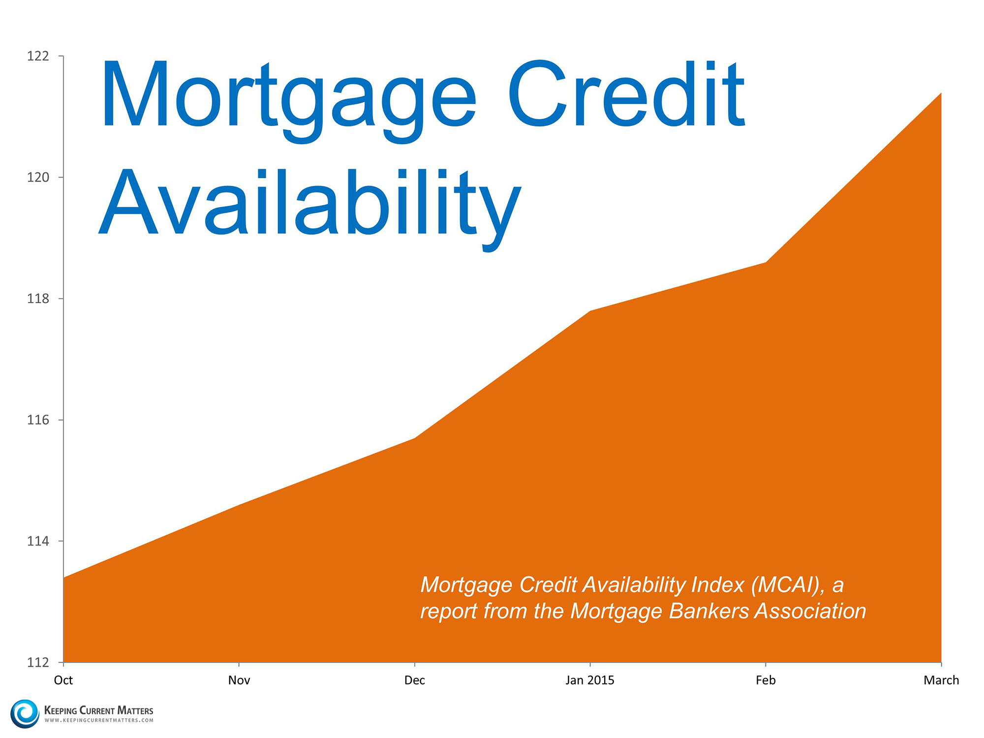Mortgage Availability | Keeping Current Matters